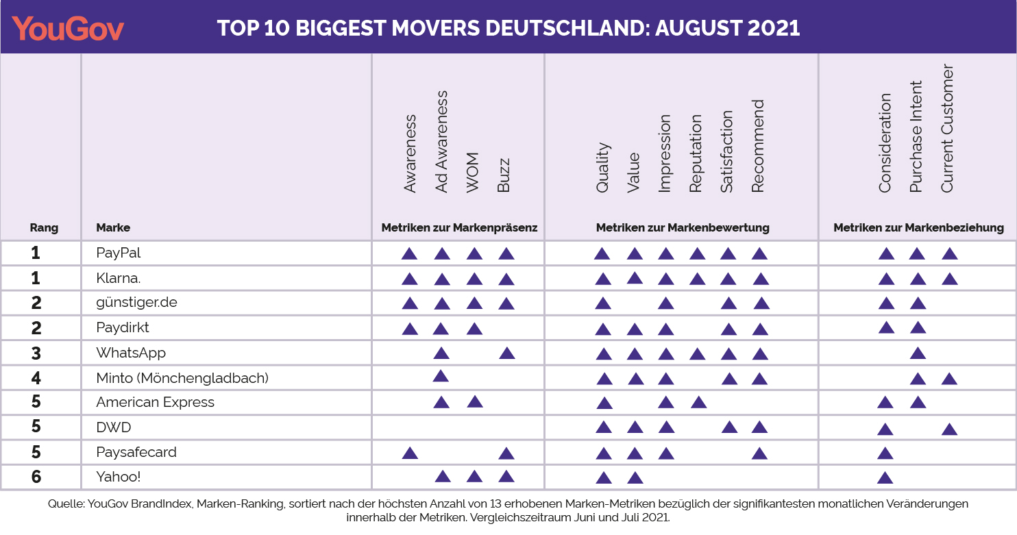 Biggest Movers August 2021