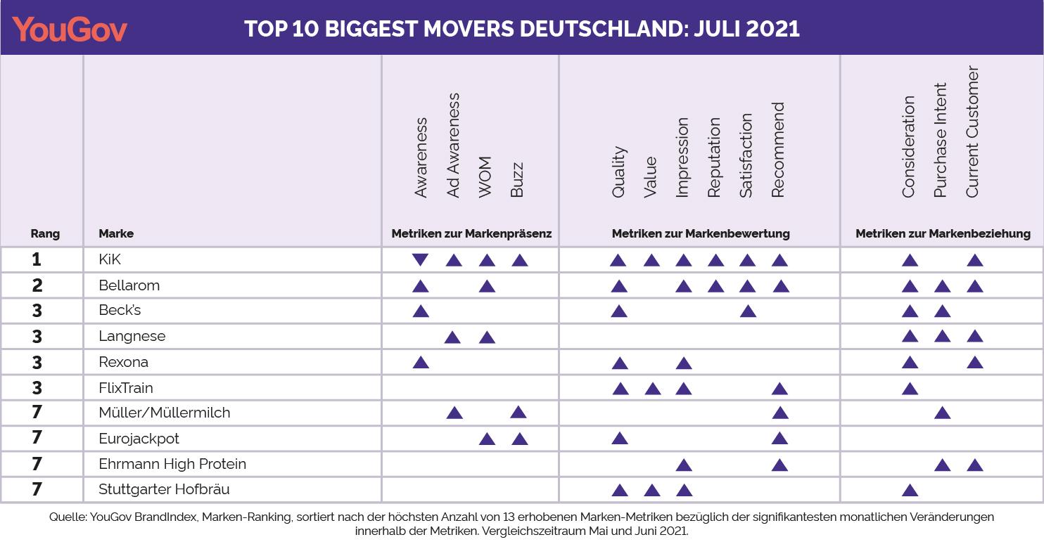 Biggest Movers Juli 2021