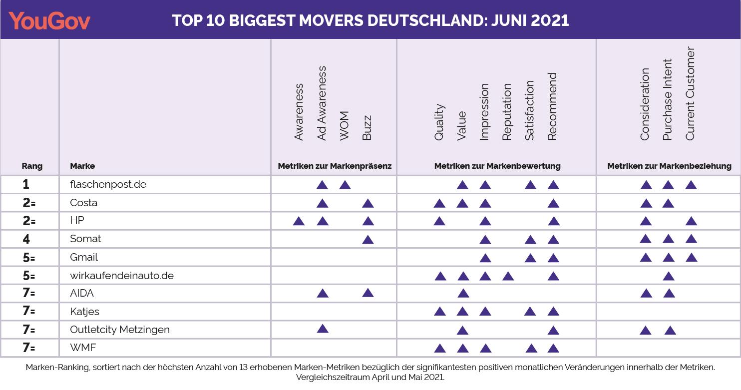 Biggest-Movers-Ranking Juni 2021