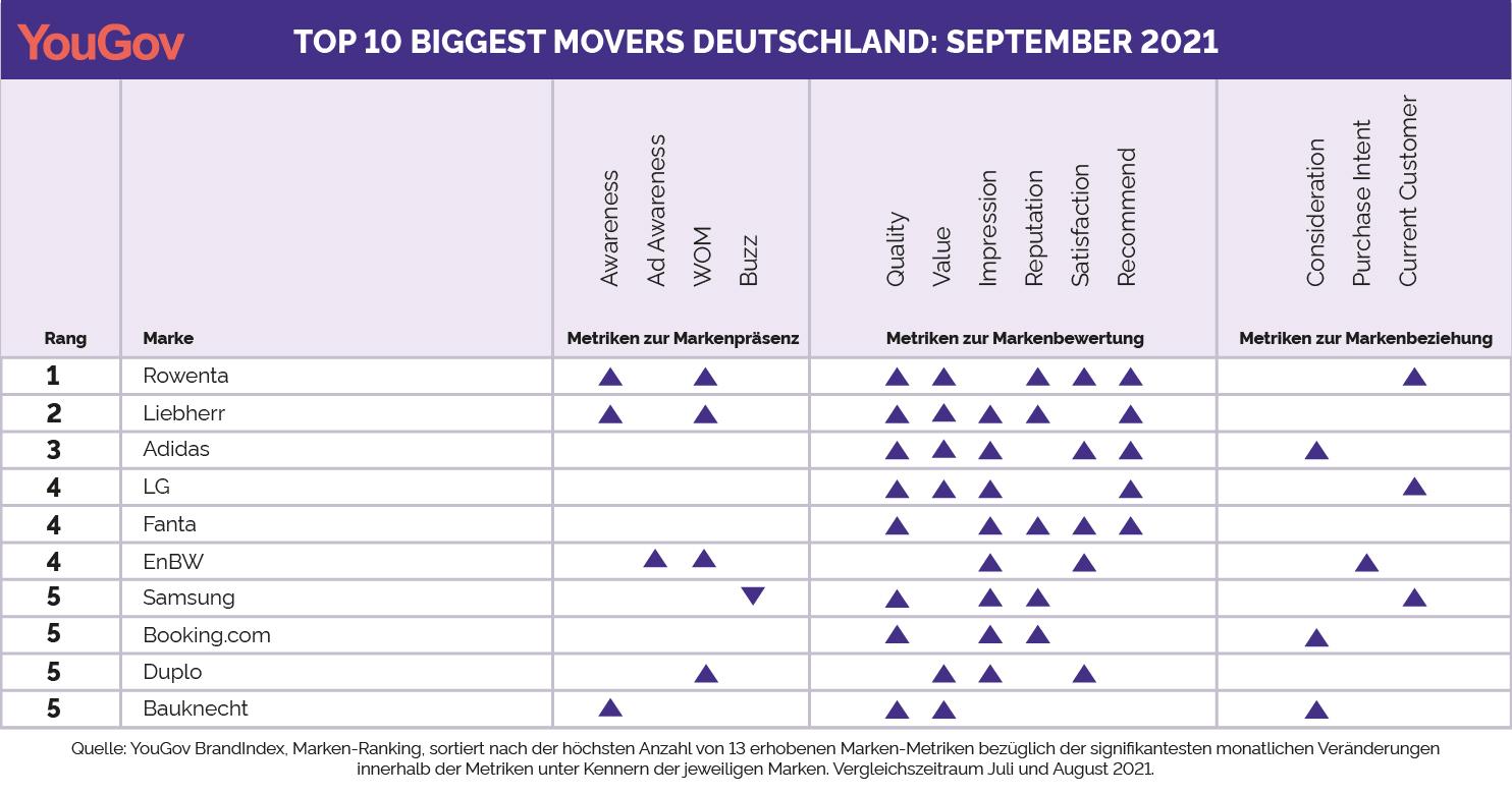 Biggest Mover September 2021