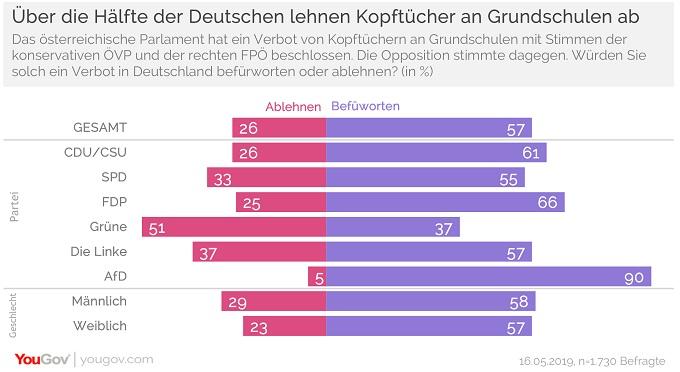 Mehrheit befürwortet Kopftuchverbot an Grundschulen