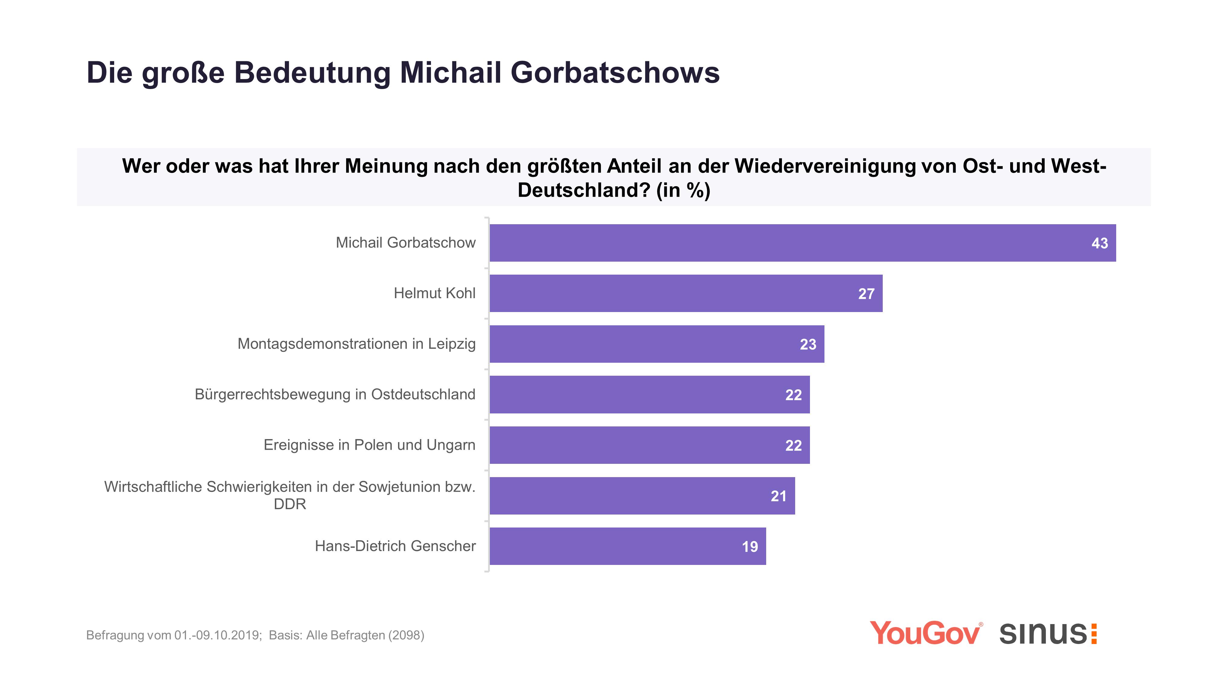 Michail Gorbatschow hatte größten Anteil an Wiedervereinigung