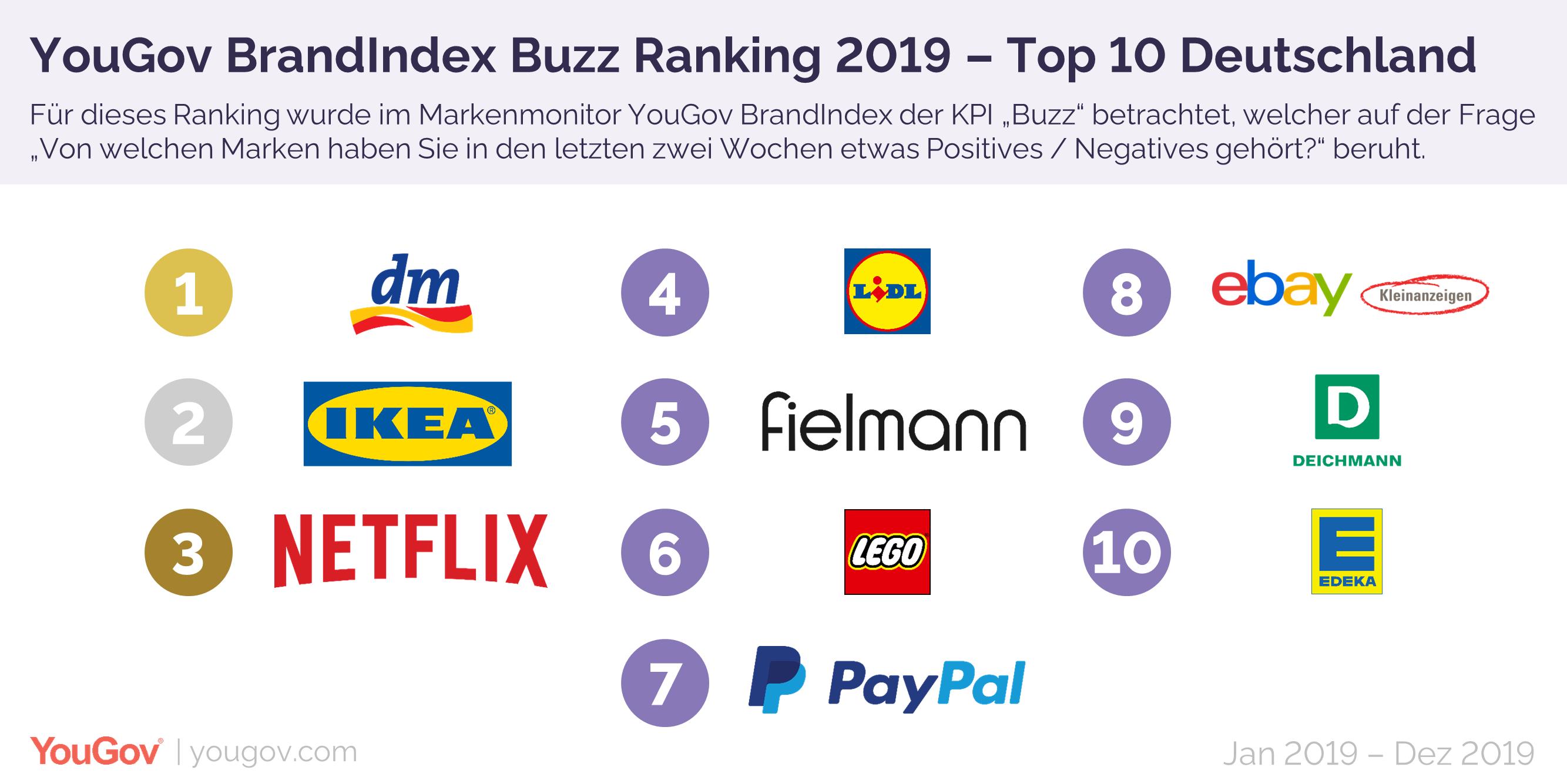 Die Top 10 des Buzz Jahresranking 2019