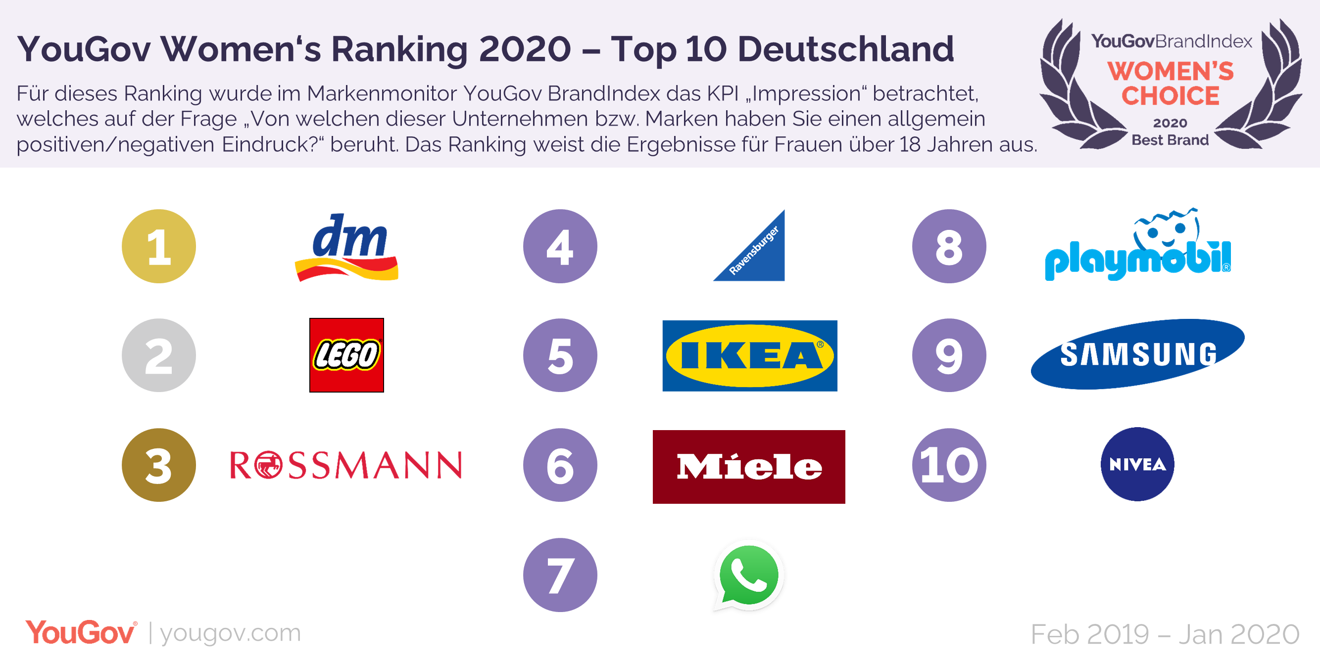 Die Top 10 Marken des Women's Ranking 2020
