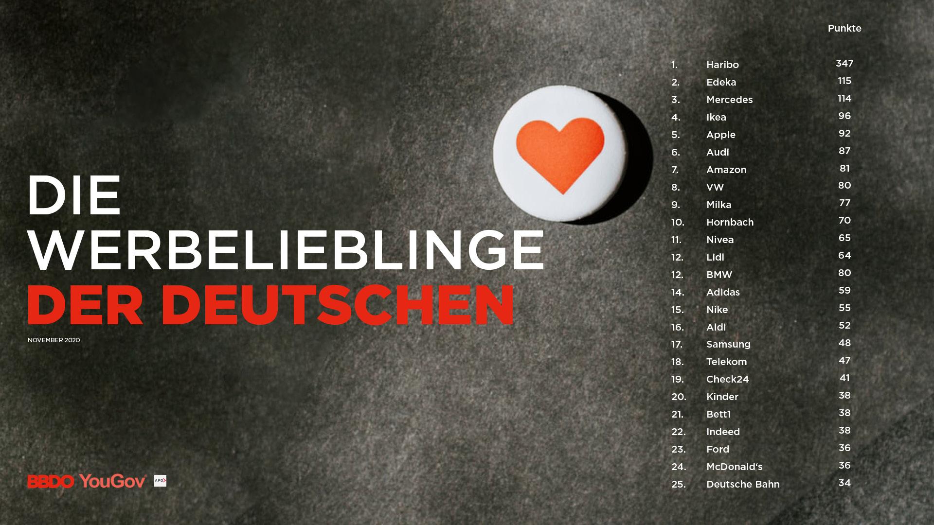 Werbelieblinge der Deutschen im November 2020