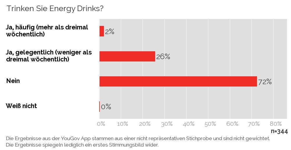 Verbot Von Energy Drinks