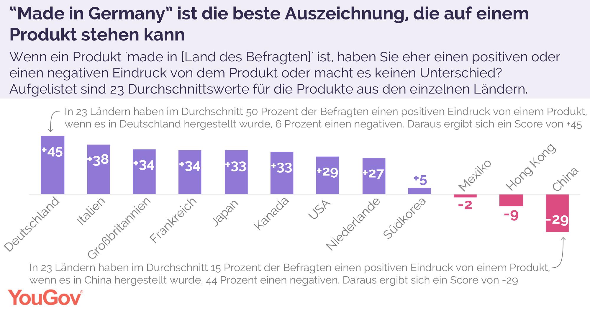 Grafik 1 zum Thema Made In Germany