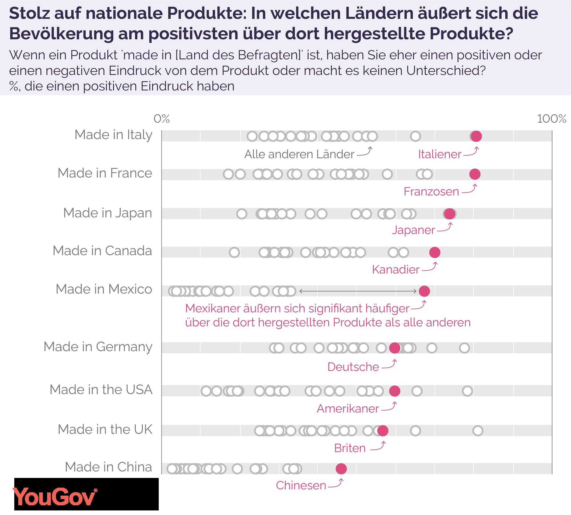 Grafik 2 zum Thema Made In Germany
