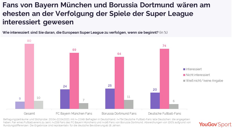 Drei Viertel der deutschen Fans hätten Super League abgelehnt