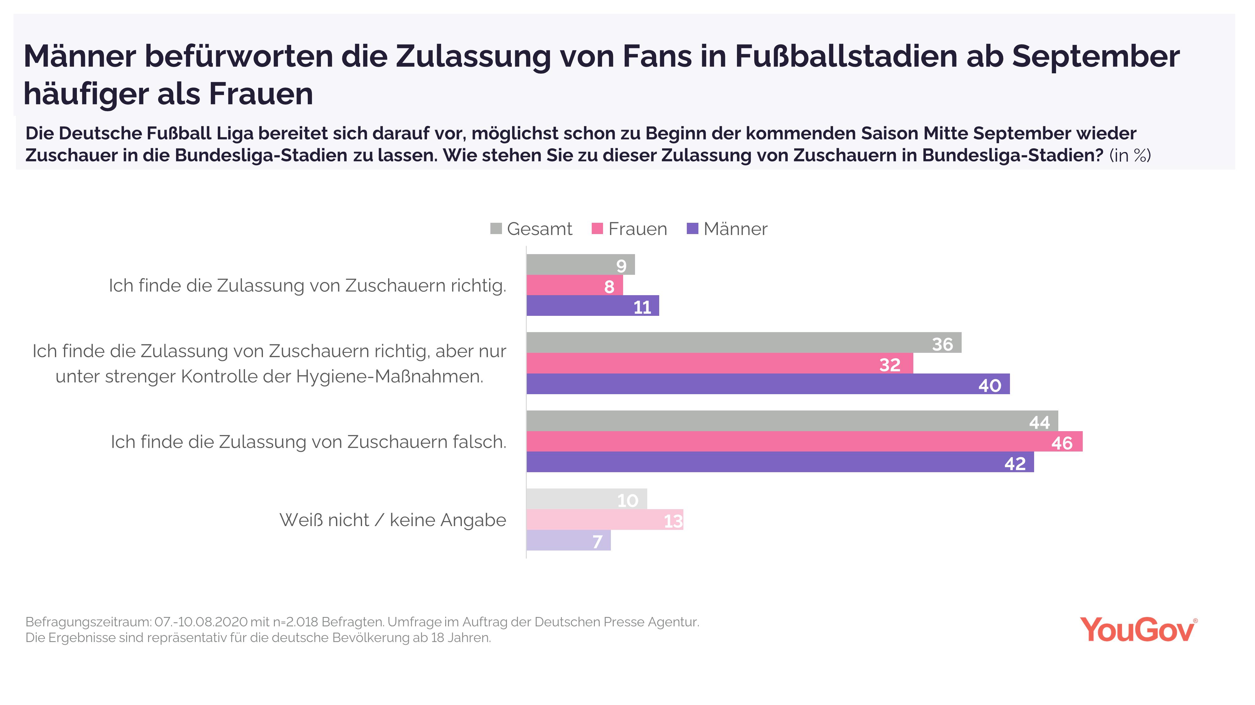 Männer befürworten Zulassung von Fans häufiger als Frauen