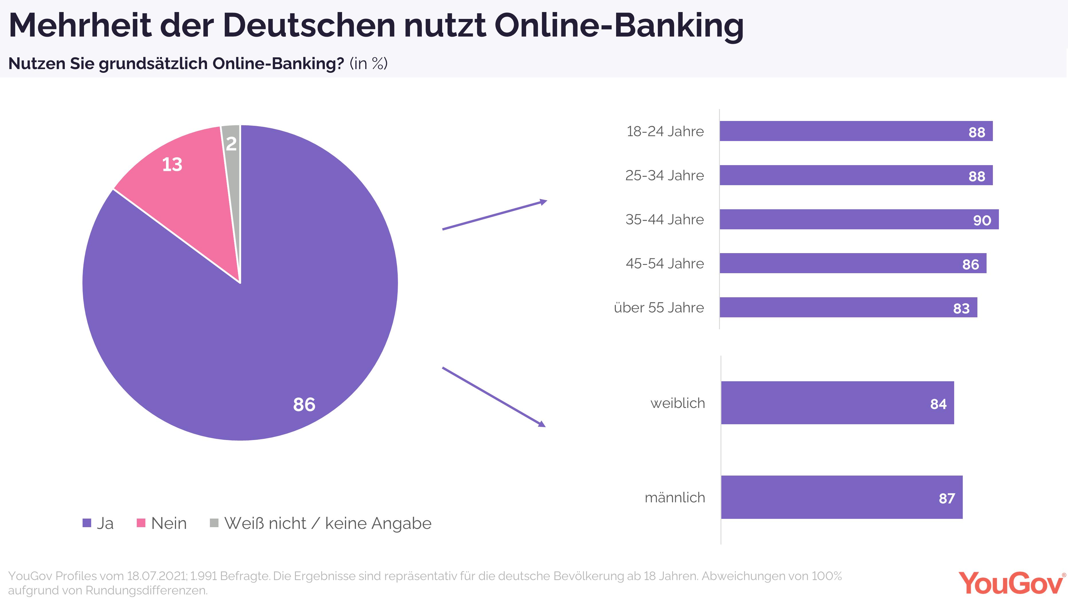 Mehrheit der Deutschen nutzt Online-Banking