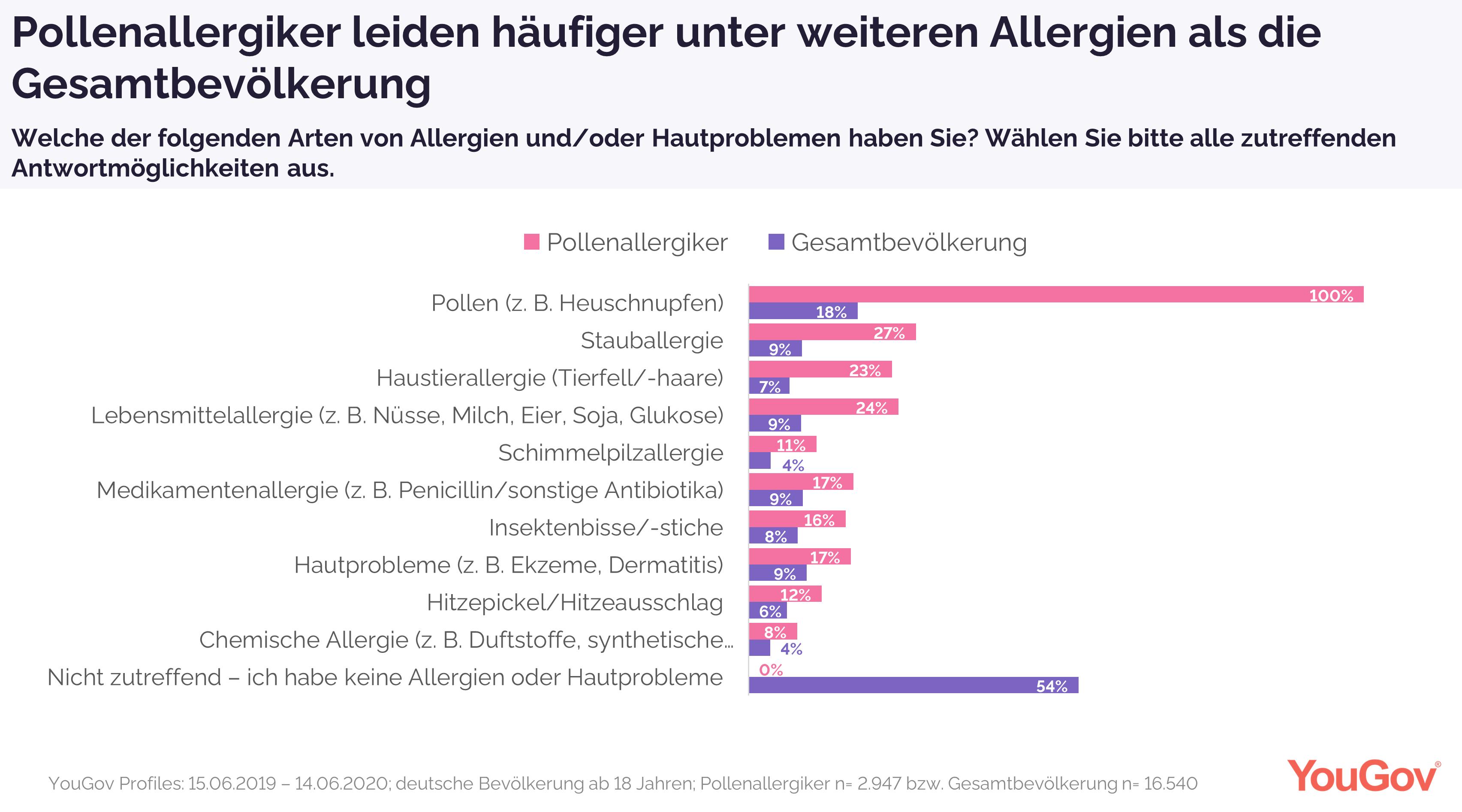 Pollenallergiker vs. Gesamtbevölkerung