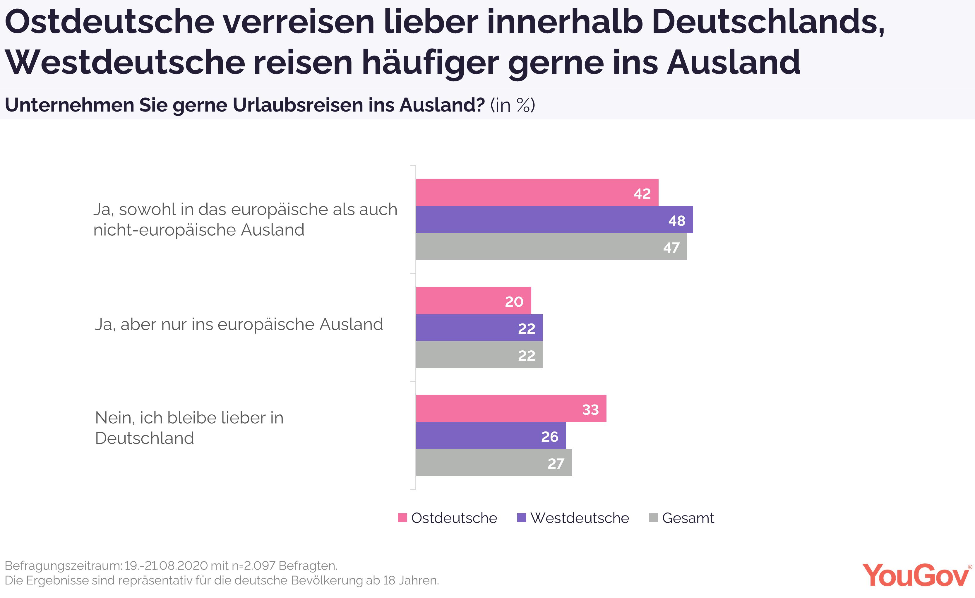 Ostdeutsche verbringen lieber ihren Urlaub in Deutschland