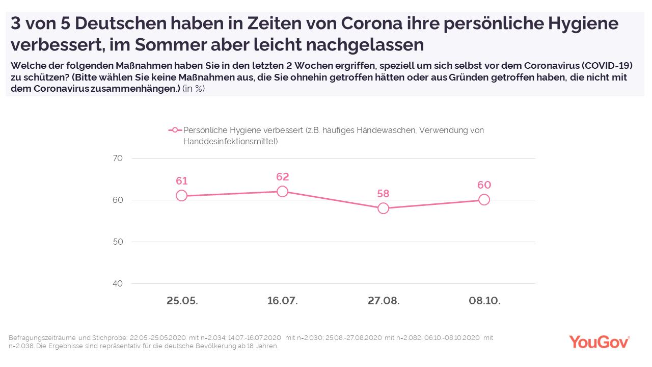 Verbesserung der Handy-Hygiene seit der Corona-Krise