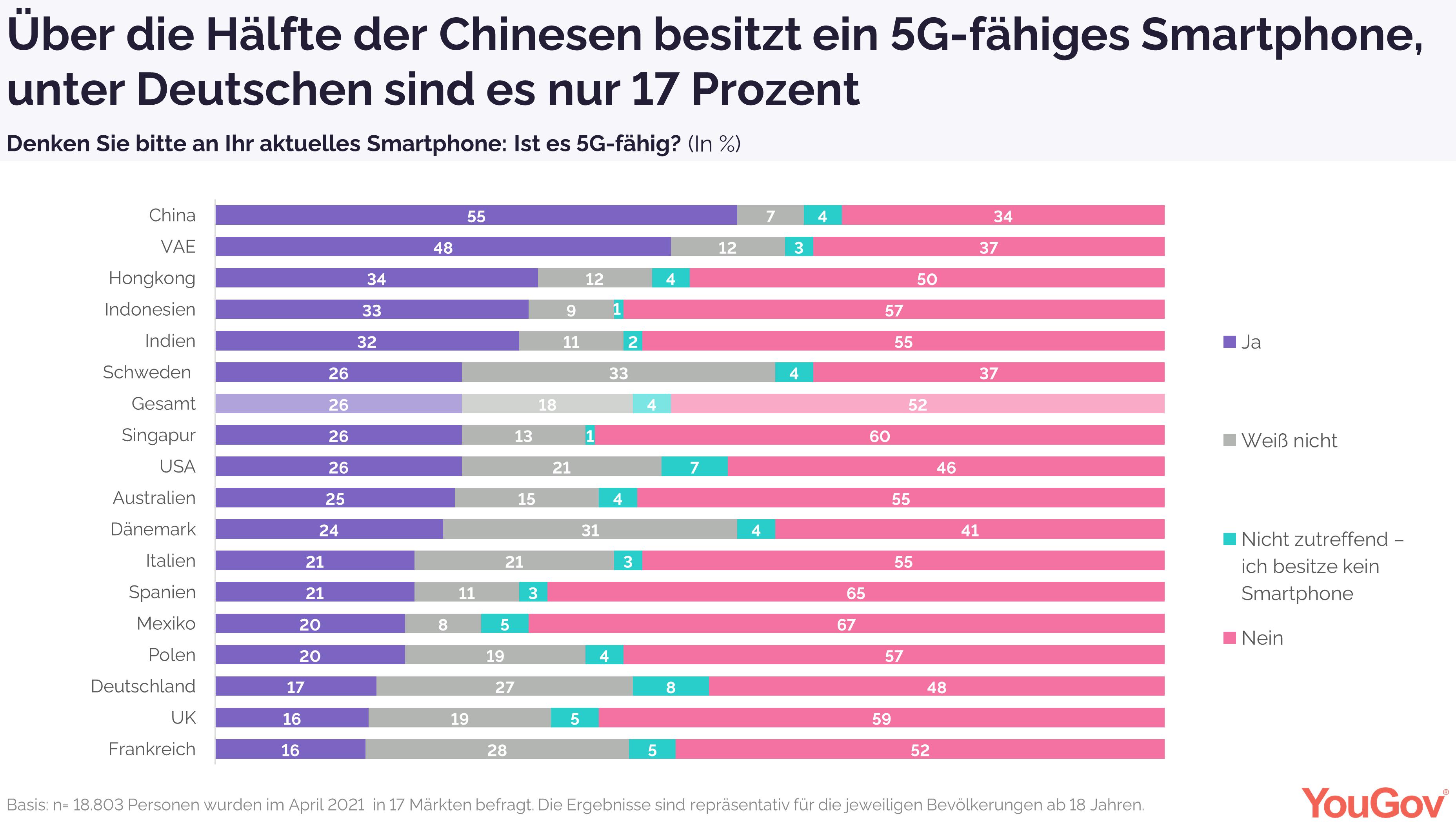 17 Prozent der Deutschen besitzen ein 5G-fähiges Smartphone