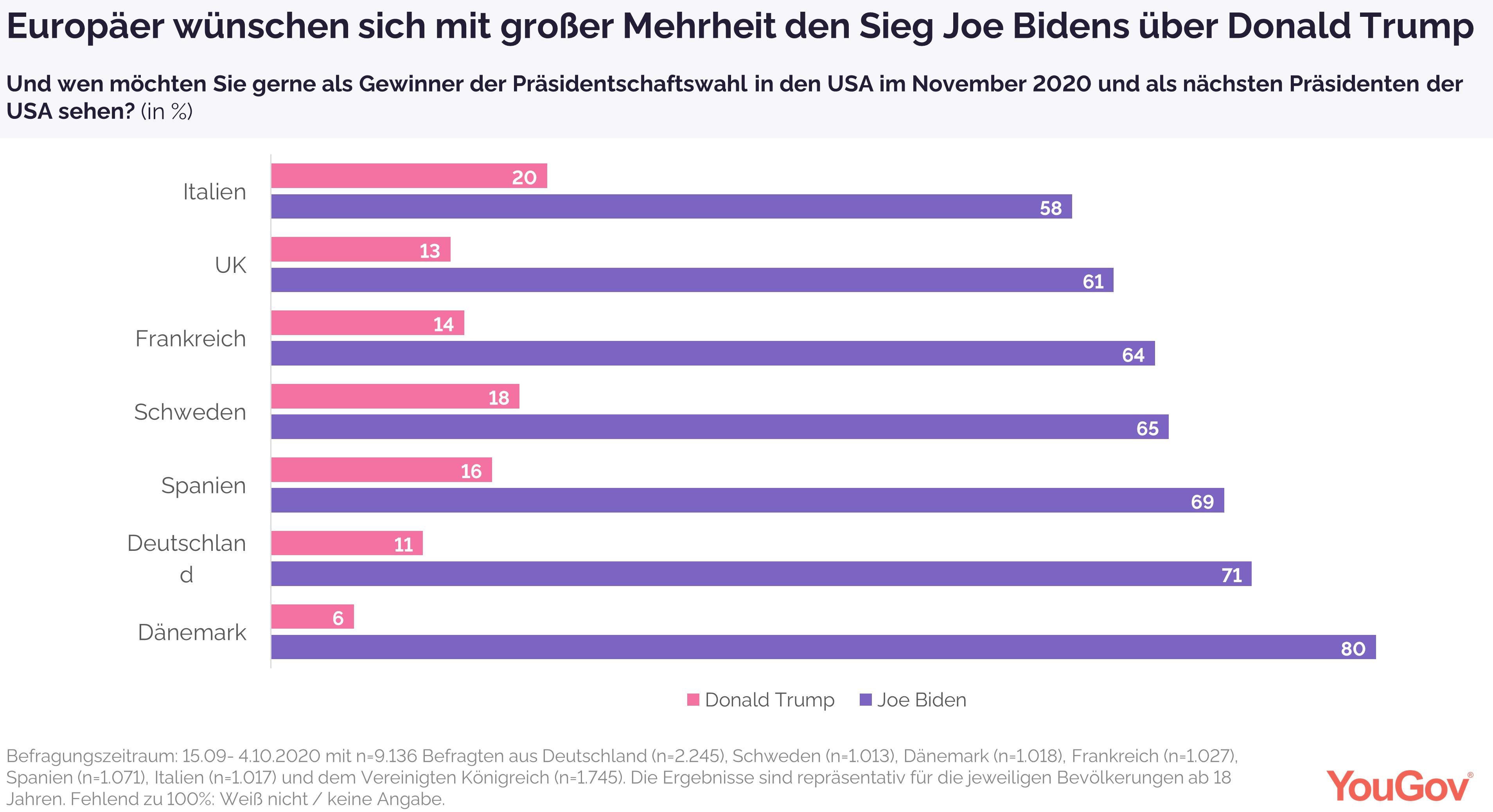 Europäer wünschen sich Sieg Joe Bidens über Donald Trump
