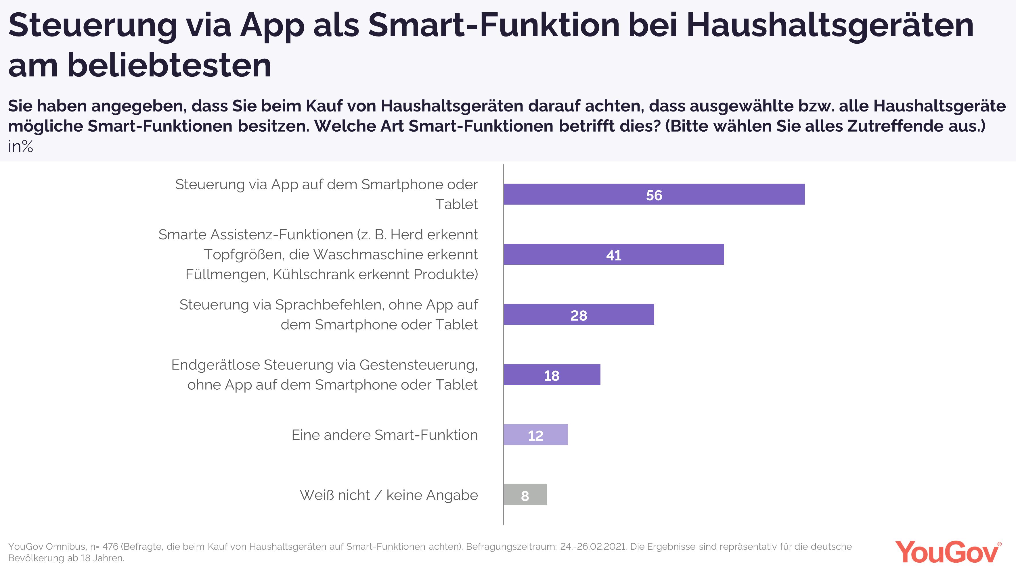 Steuerung via App als Smart-Funktion bei Haushaltsgeräten am beliebtesten