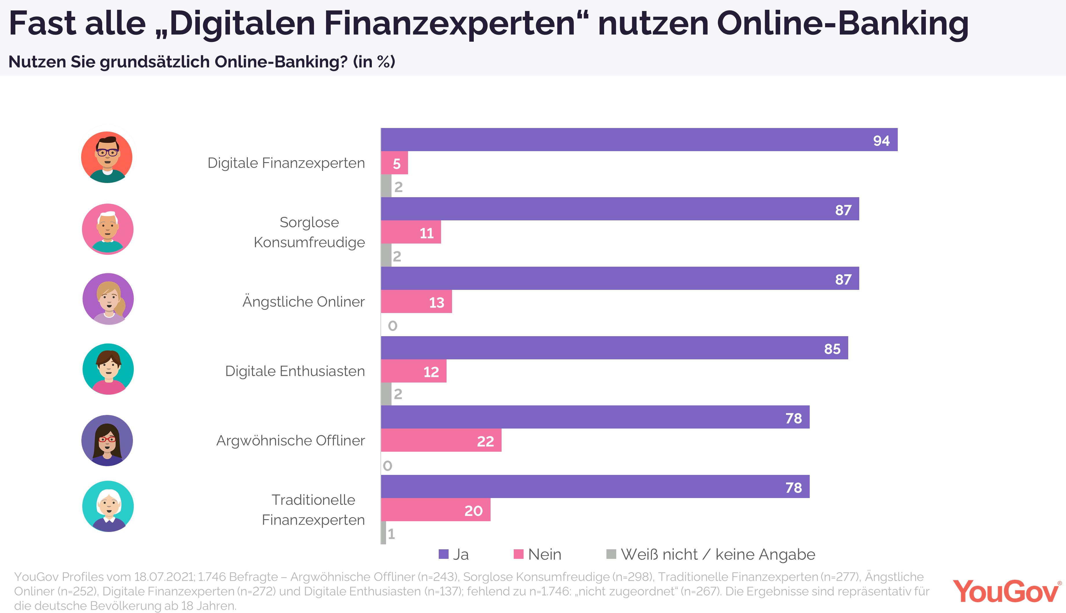 Bankkunden-Typen und wer Online-Banking nutzt