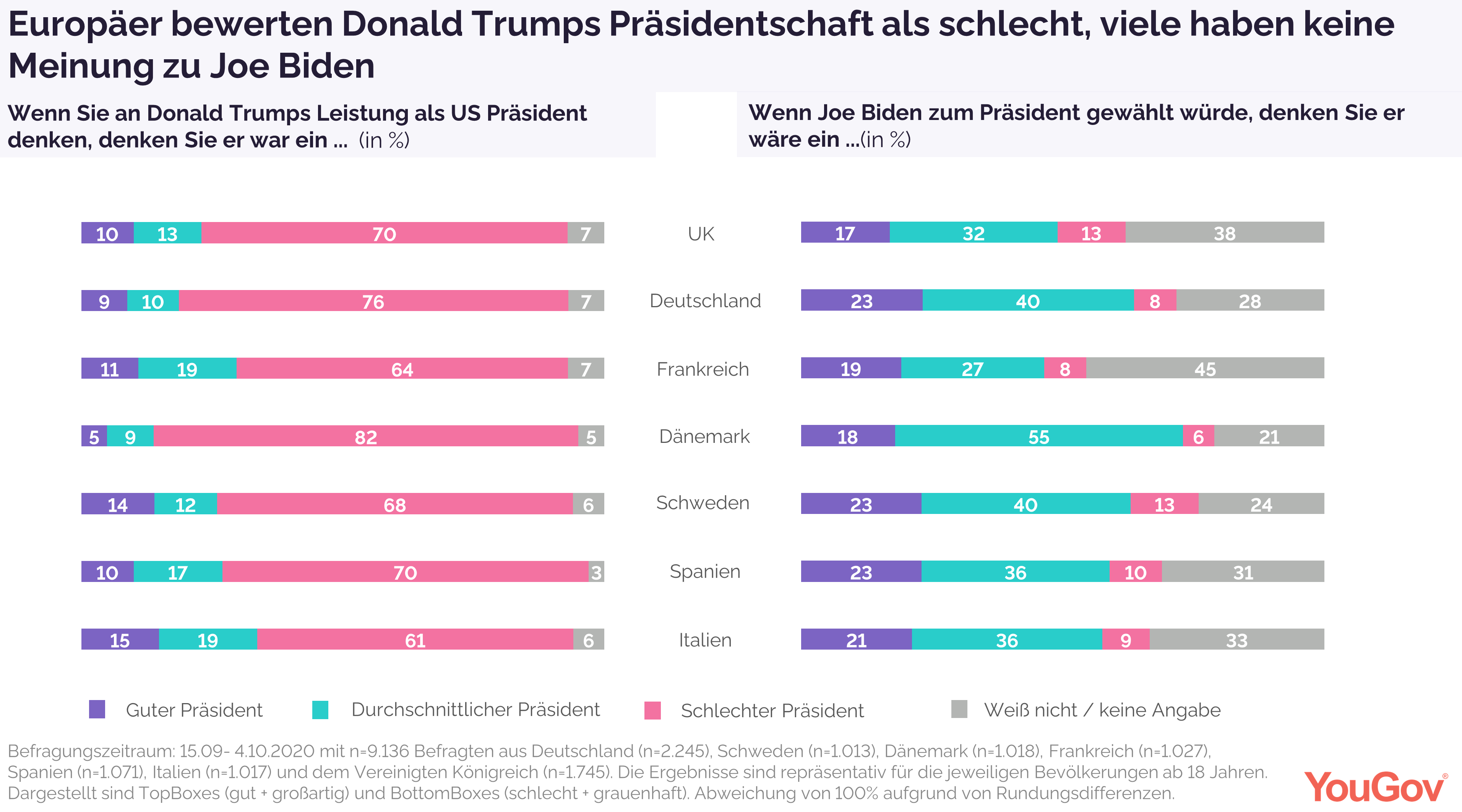 Europäer bewerten Trump als schlechten Präsidenten