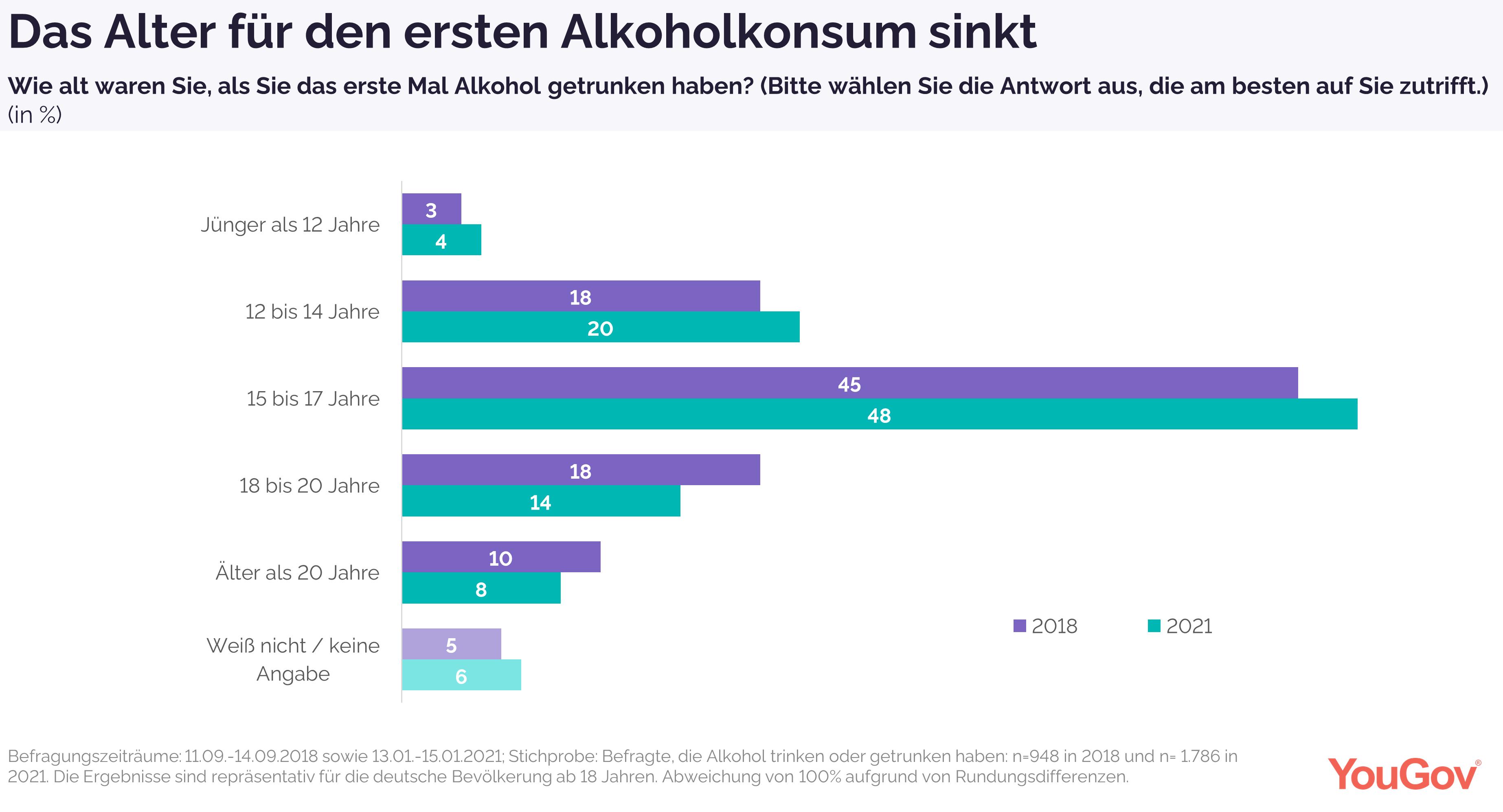 Das Alter für den ersten Alkoholkonsum sinkt