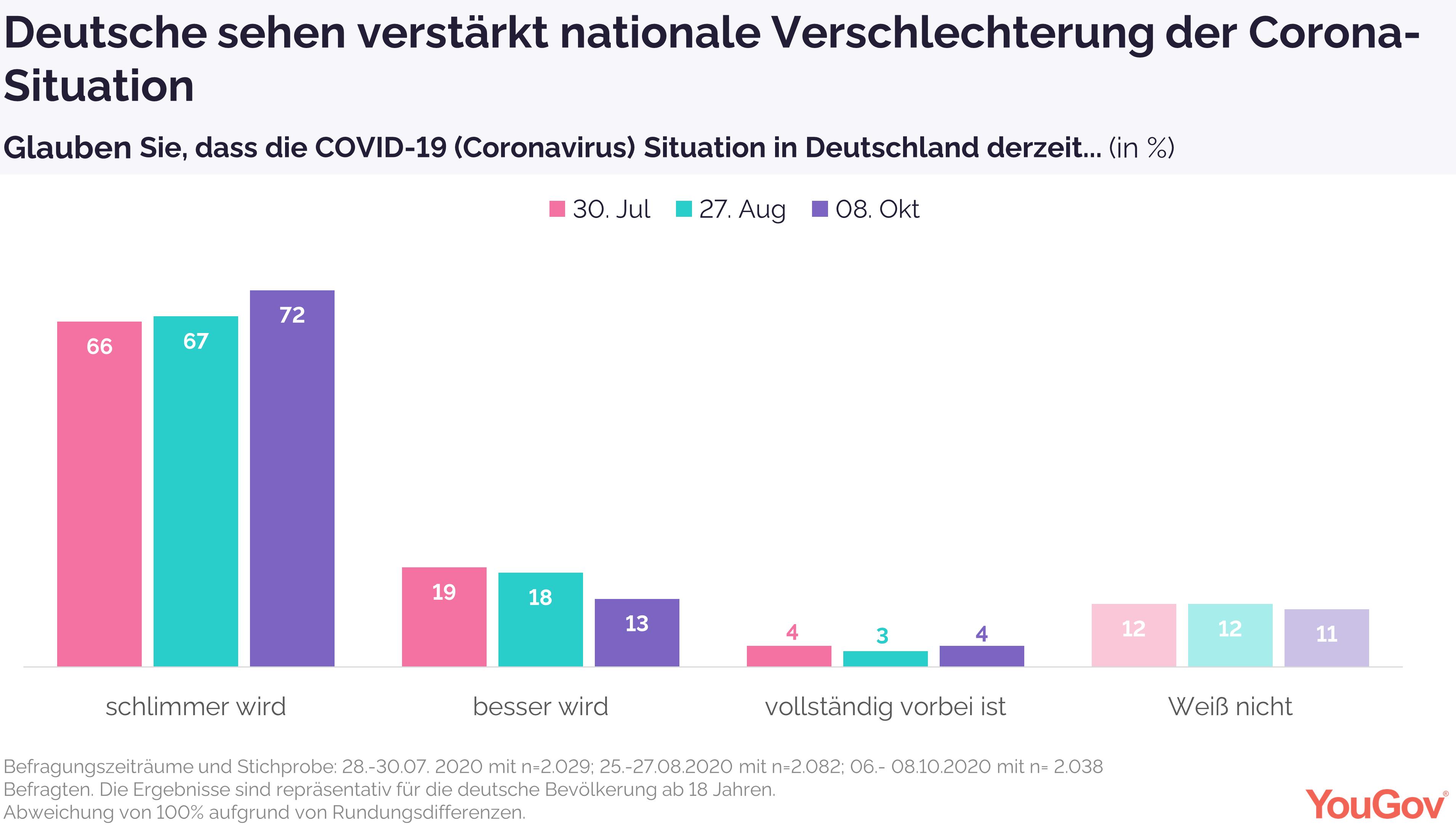Deutsche sehen Verschlechterung der Corona-Situation in Deutschland