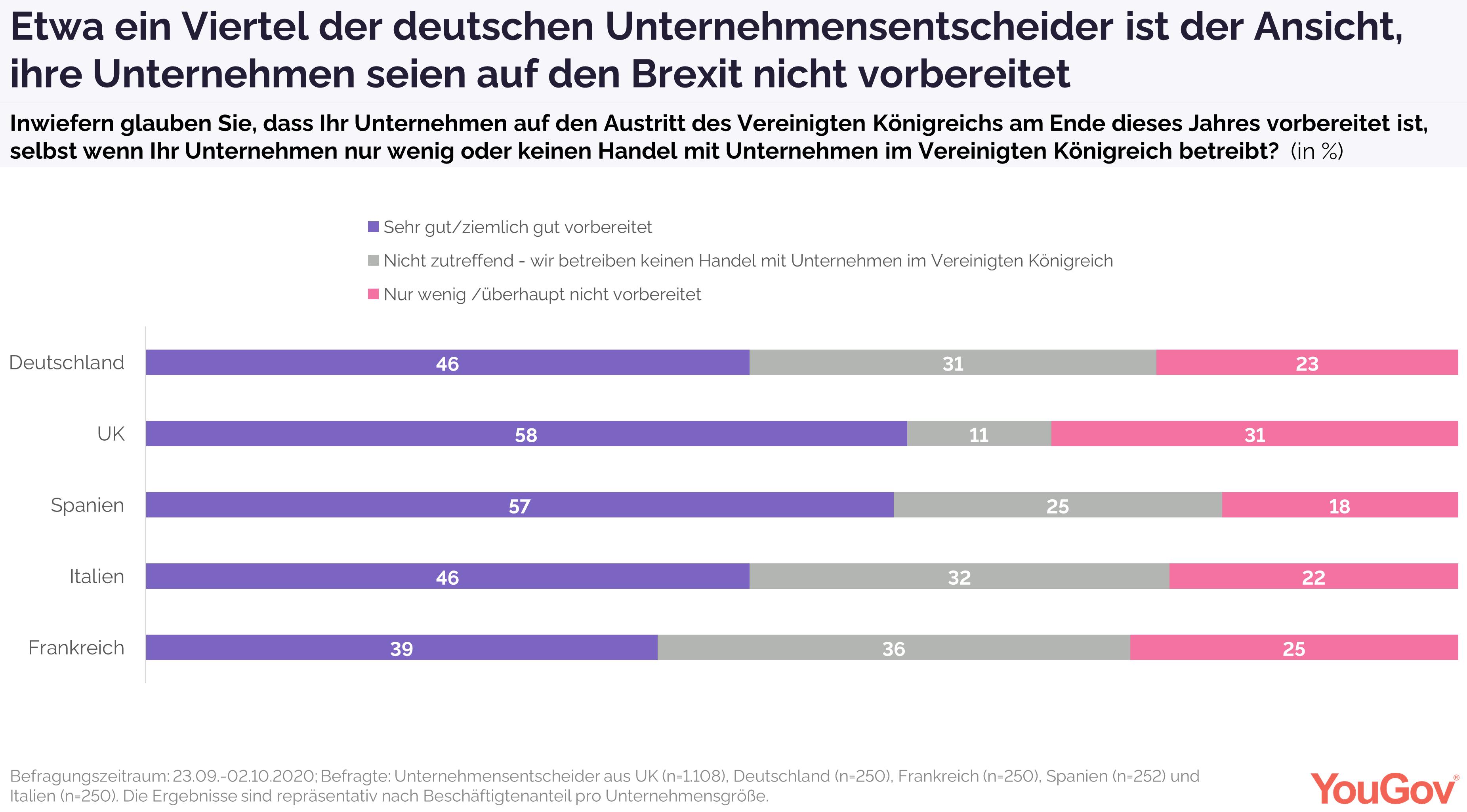 Etwa ein Viertel der deutschen Unternehmensentscheider fühlt sich nicht auf den Brexit vorbereitet