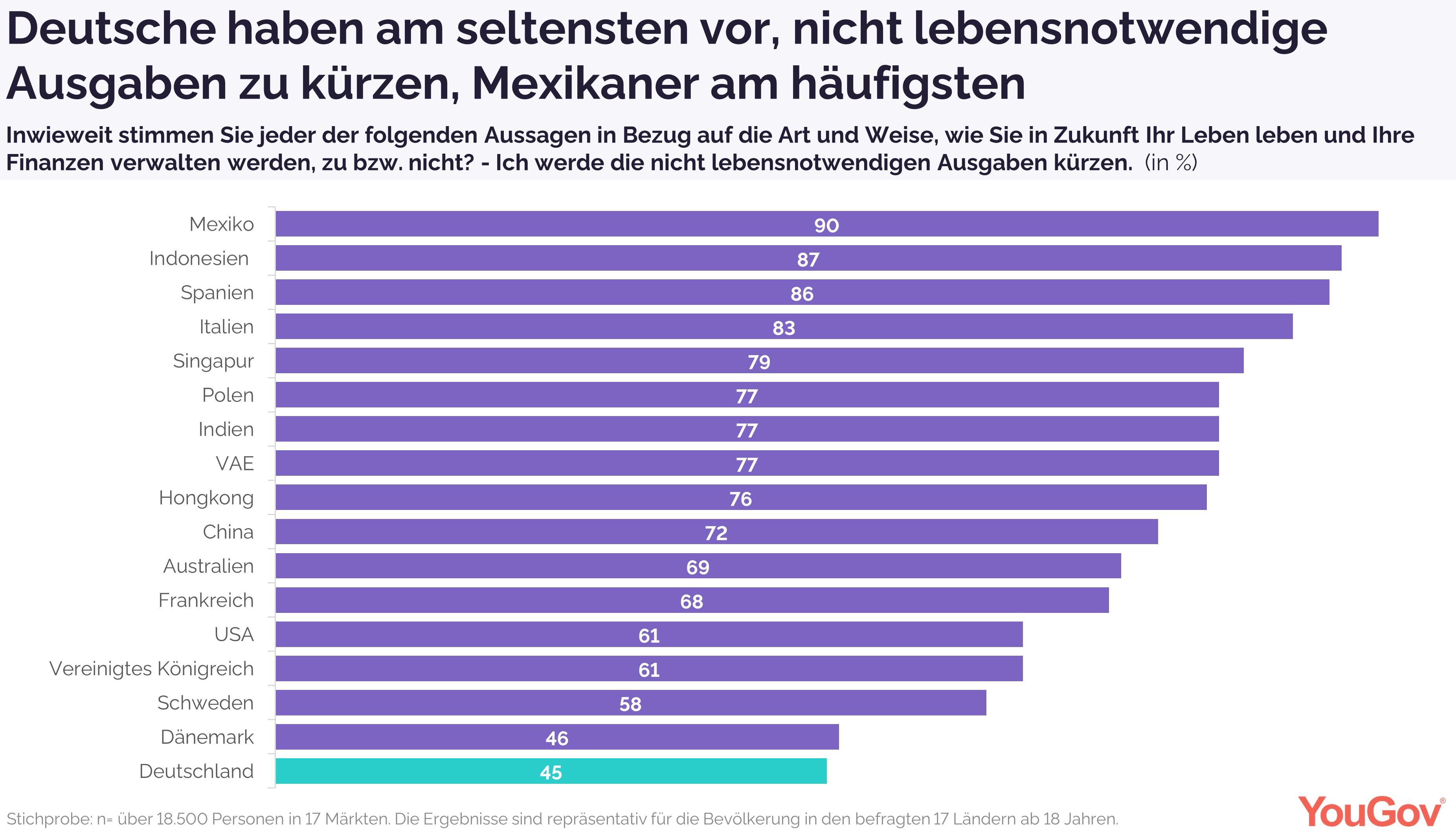 Deutsche wollen sich am seltensten finanziell reduzieren