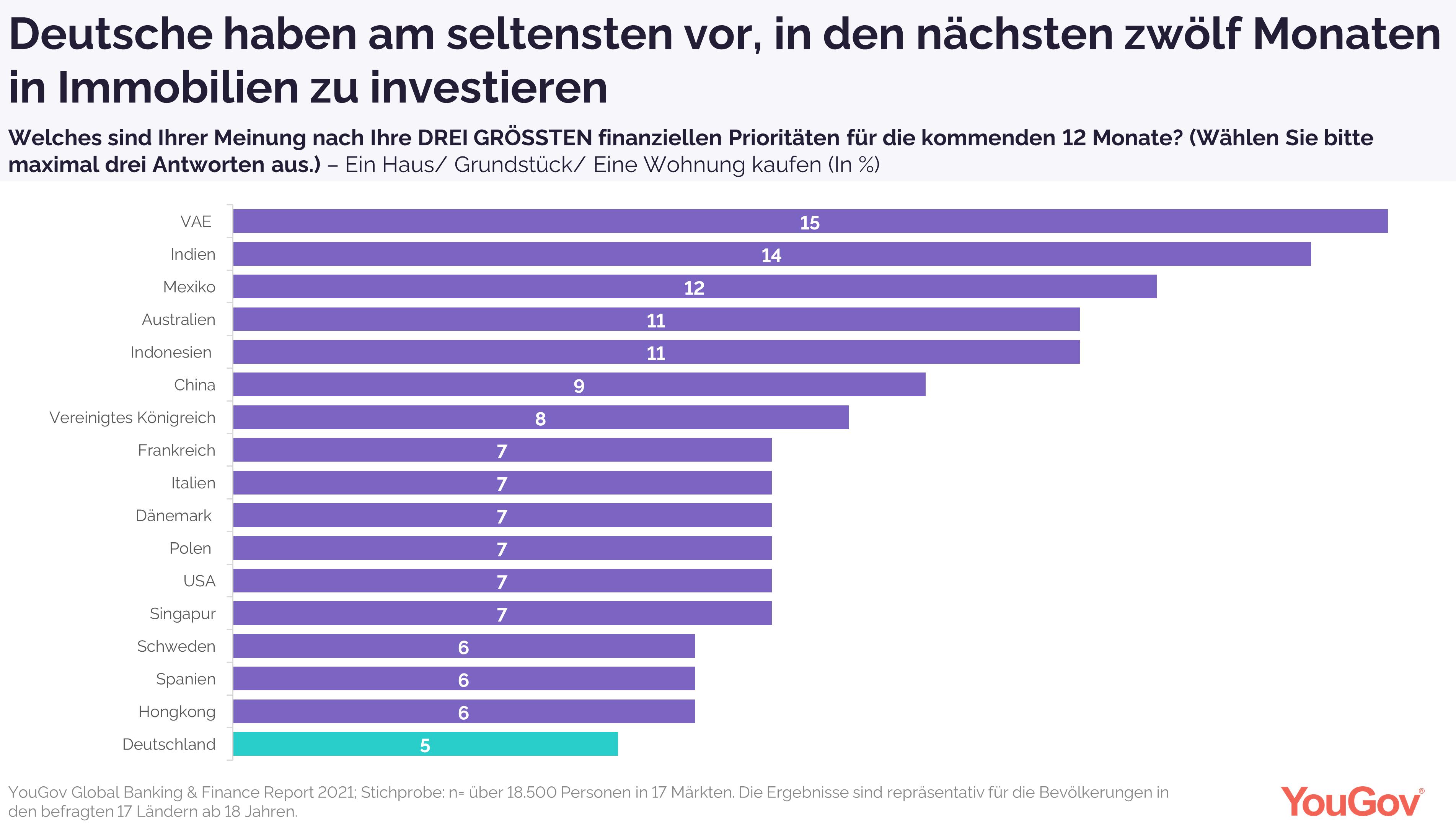Deutsche haben international am seltensten vor, in Immobilien zu investieren