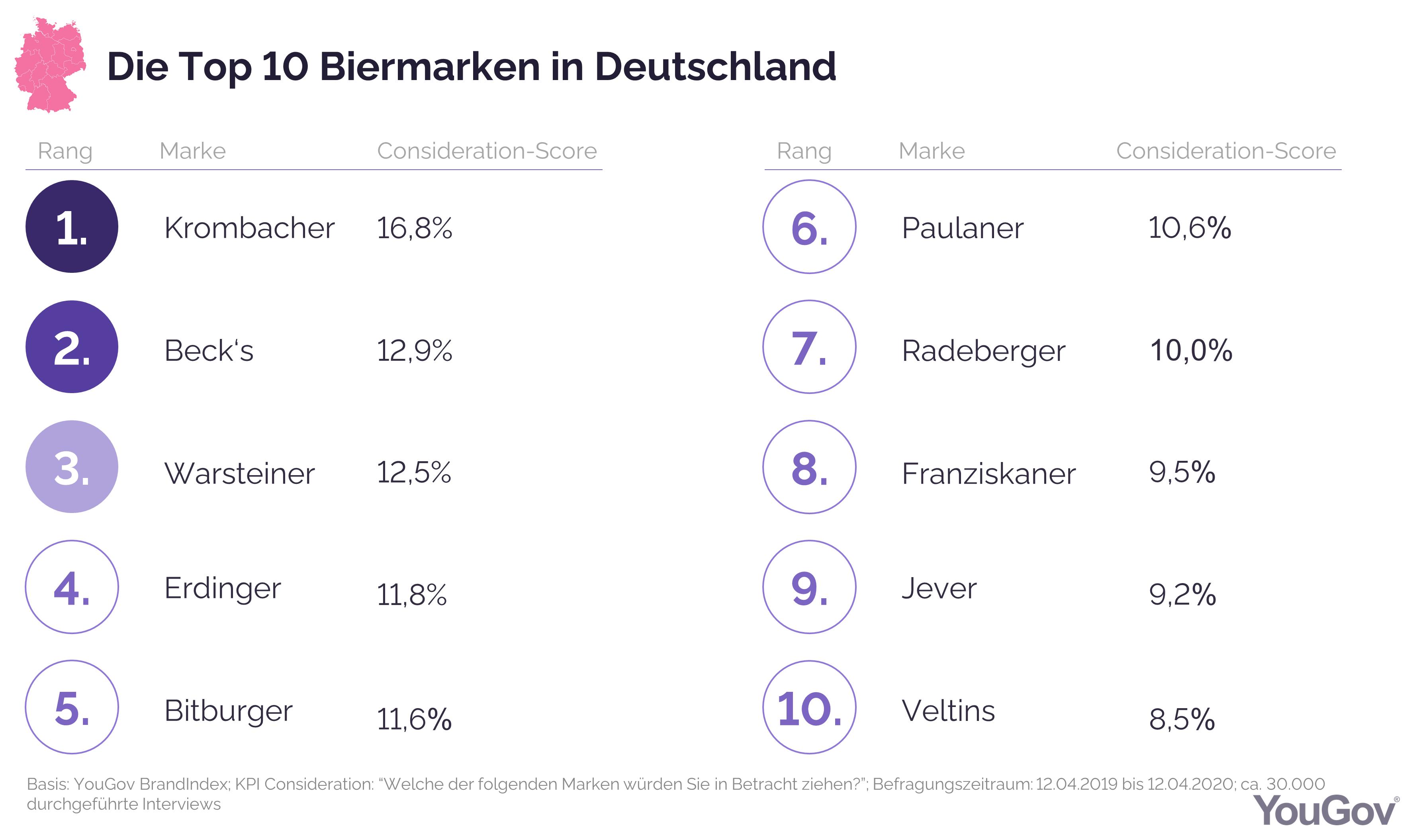 Biermarken-Ranking_2020