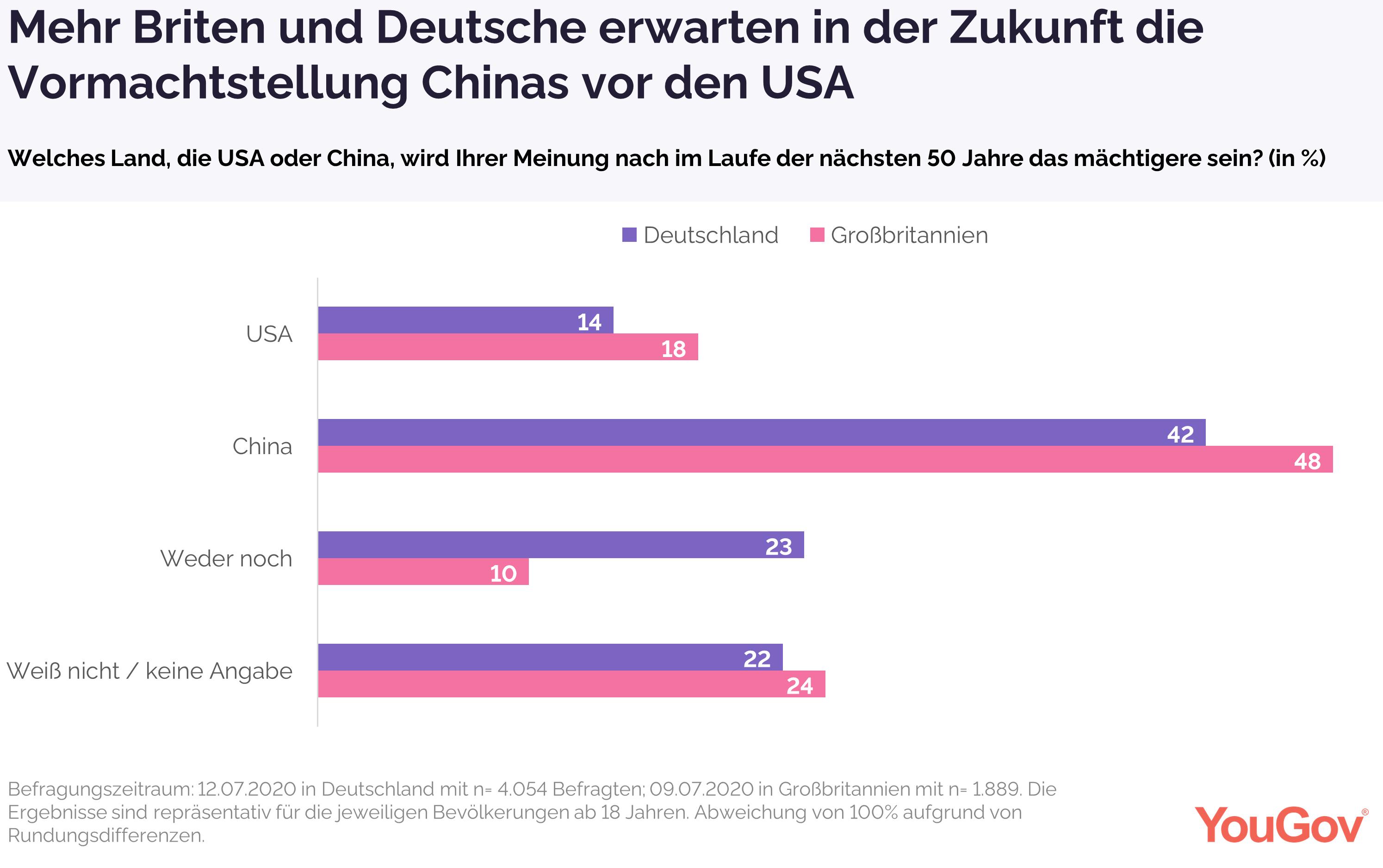 sowohl Briten als auch Deutsche sehen China in Vormachtstellung