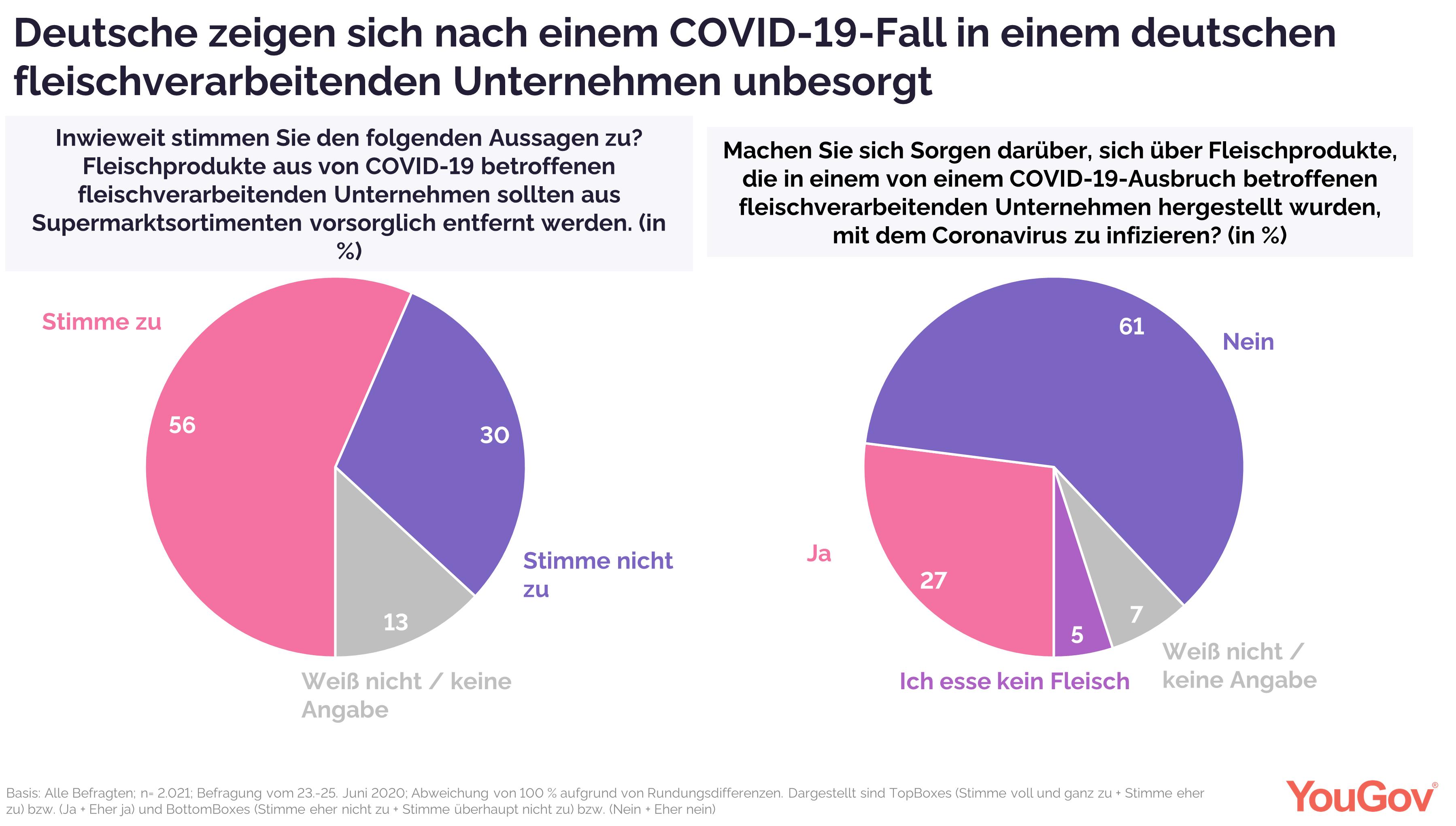 Deutsche sind unbesorgt bei Fleischkonsum