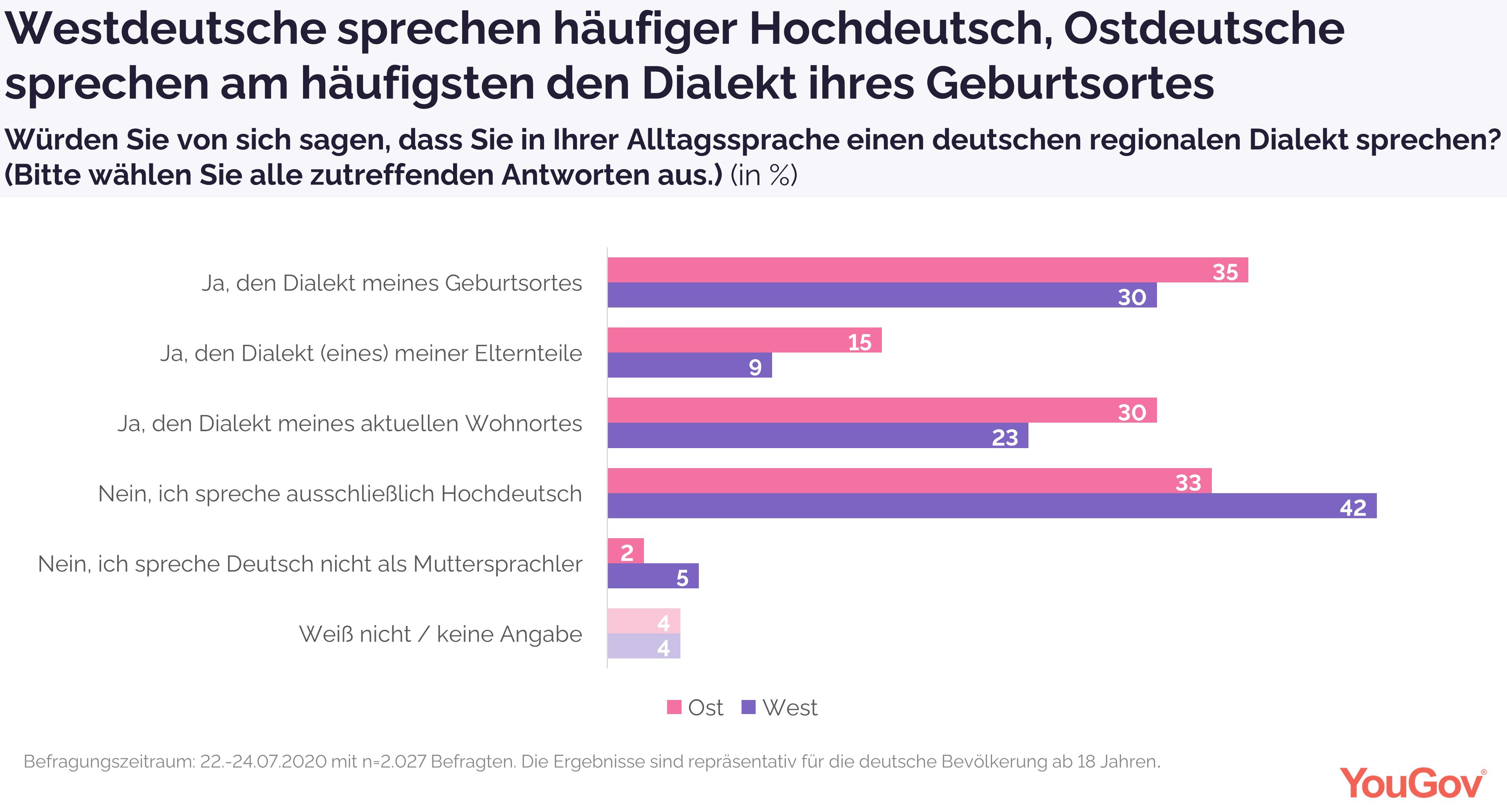 Westdeutsche sprechen häufiger Hochdeutsch