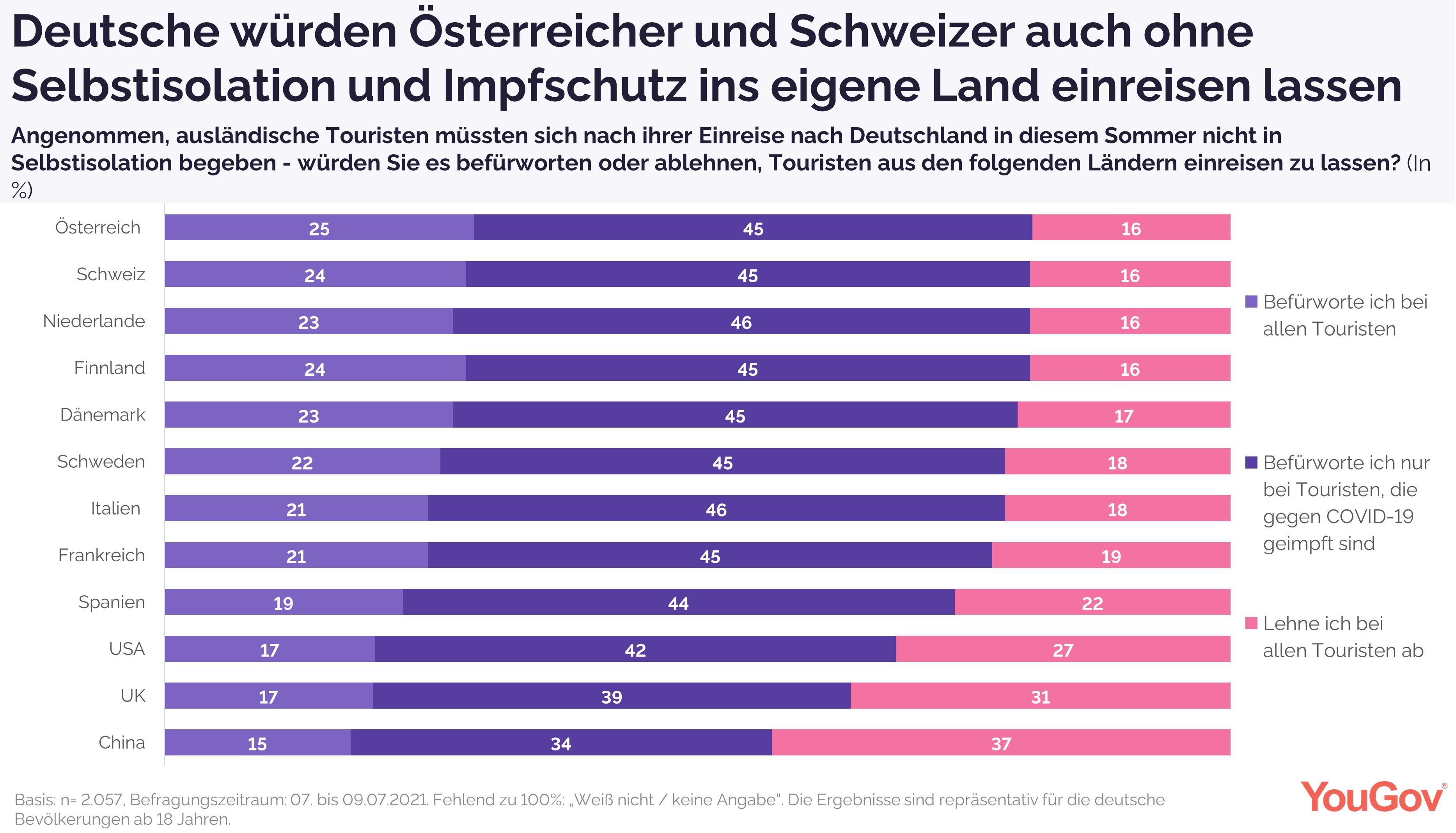Welche Touristen würden Deutschen am ehesten ins eigene Land lassen?
