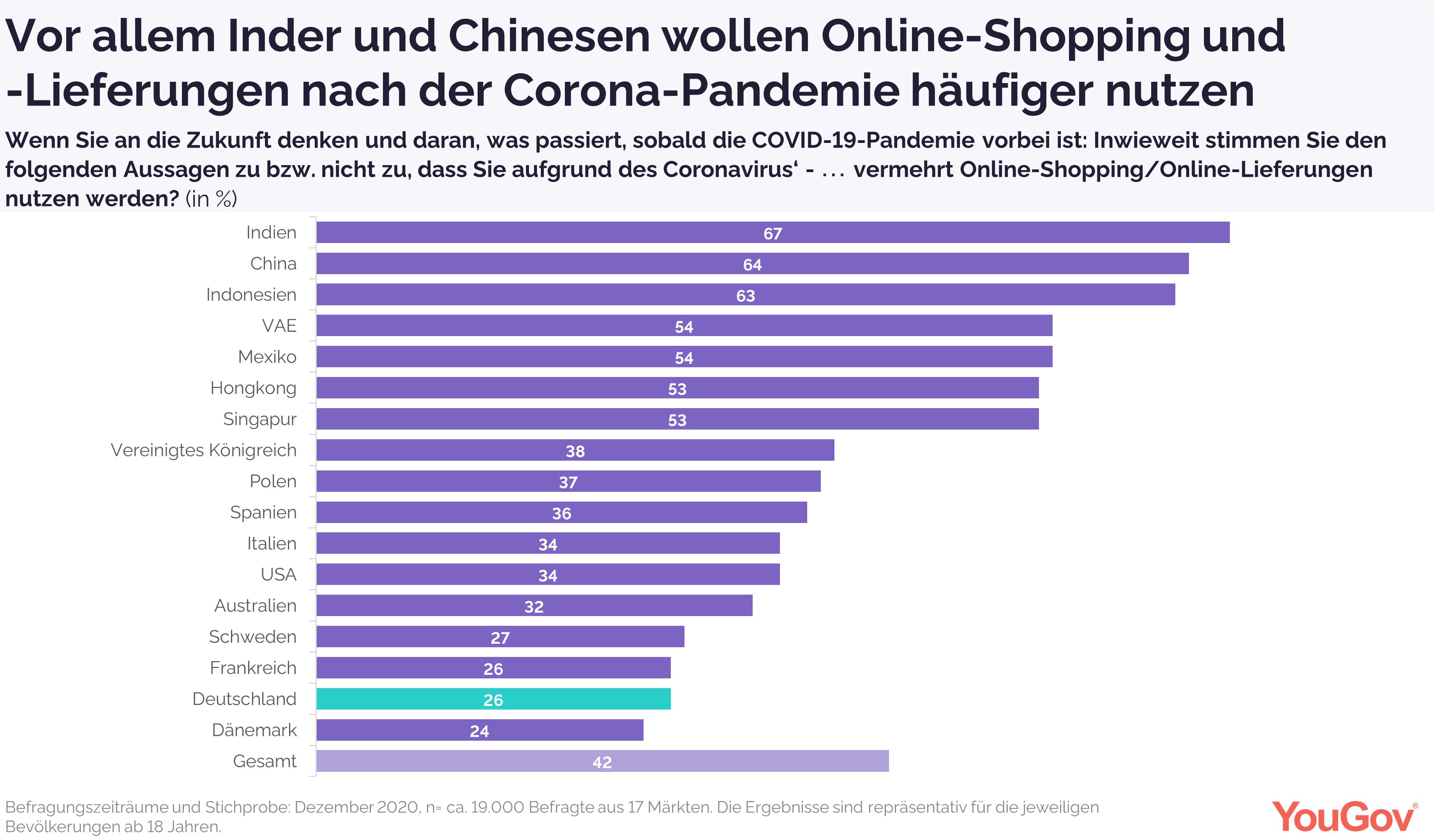 Vermehrtes Online-Shopping nach der Krise?