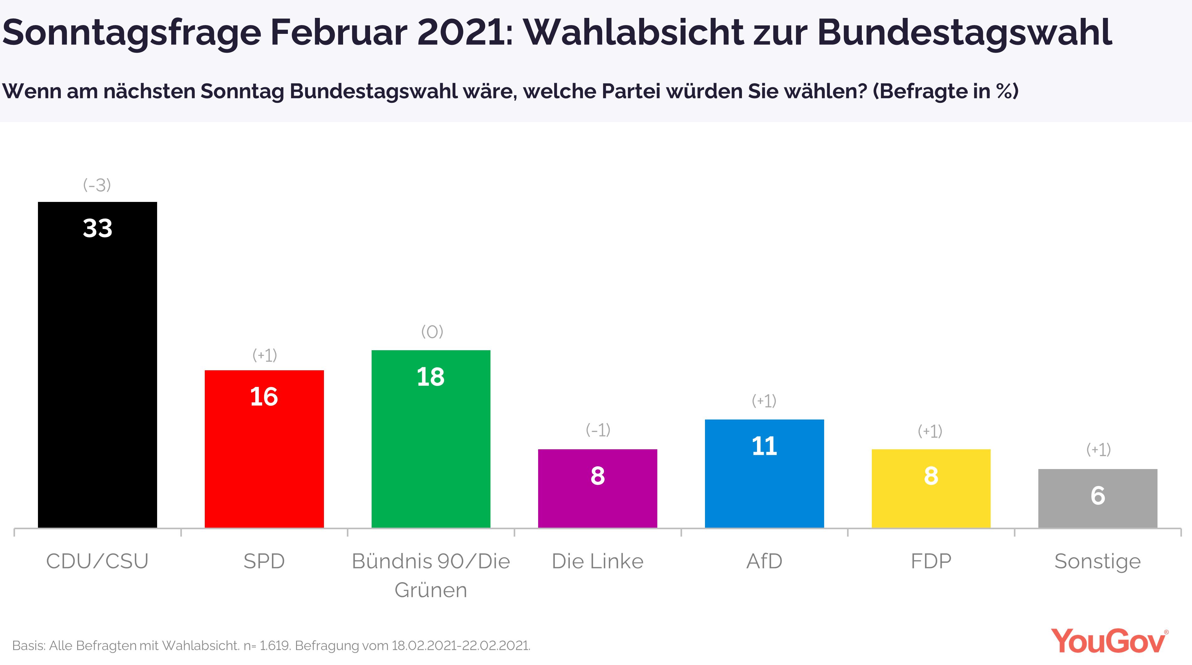 Wahlabsicht Sonntagsfrage Februar 2021