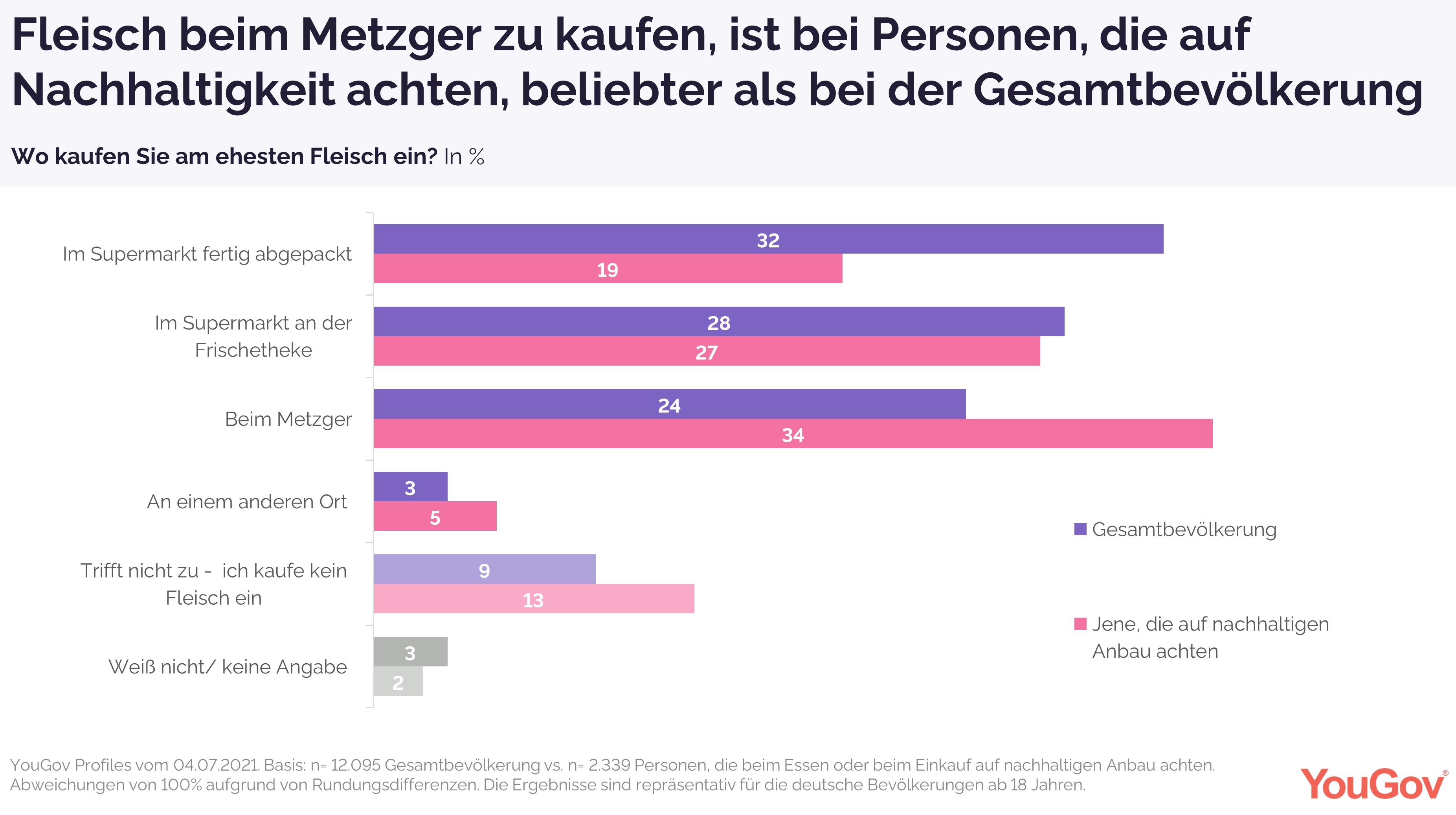 Ein Viertel der Deutschen kauft Fleisch hauptsächlich beim Metzger ein