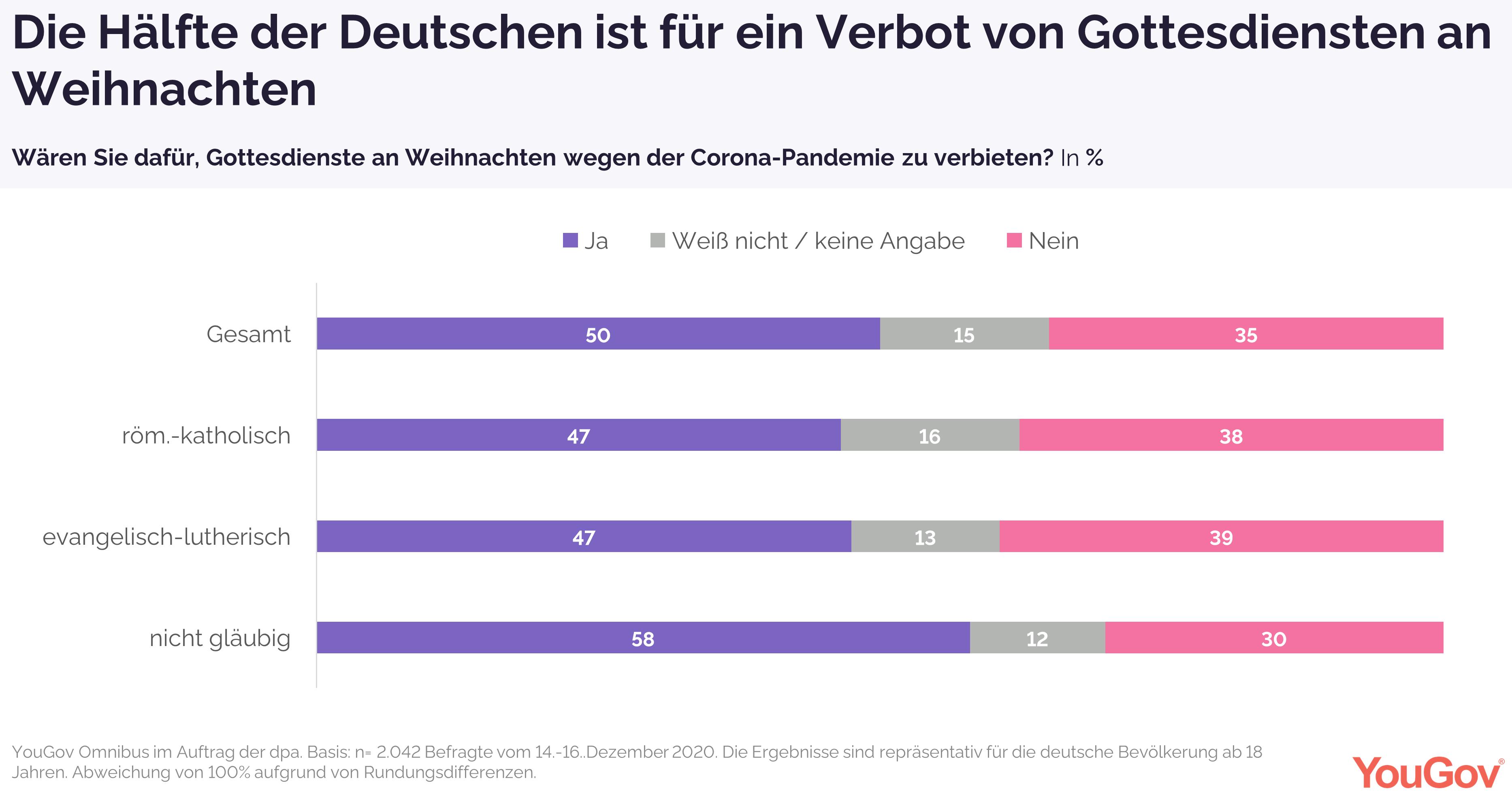 Hälfte der Deutschen ist für Gottesdienst-Verbot
