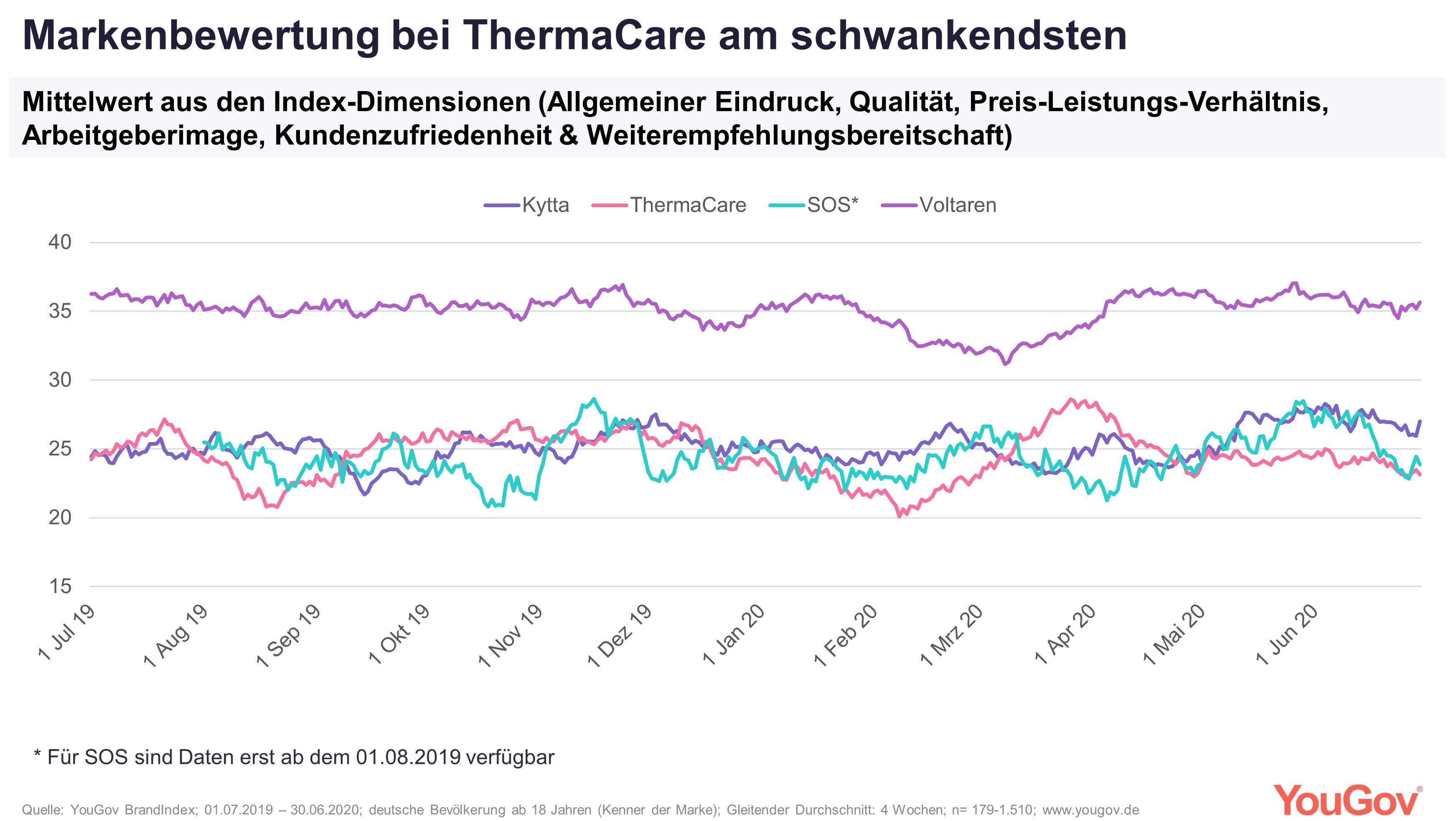 Markenbewertung bei ThermaCare am schwankendsten
