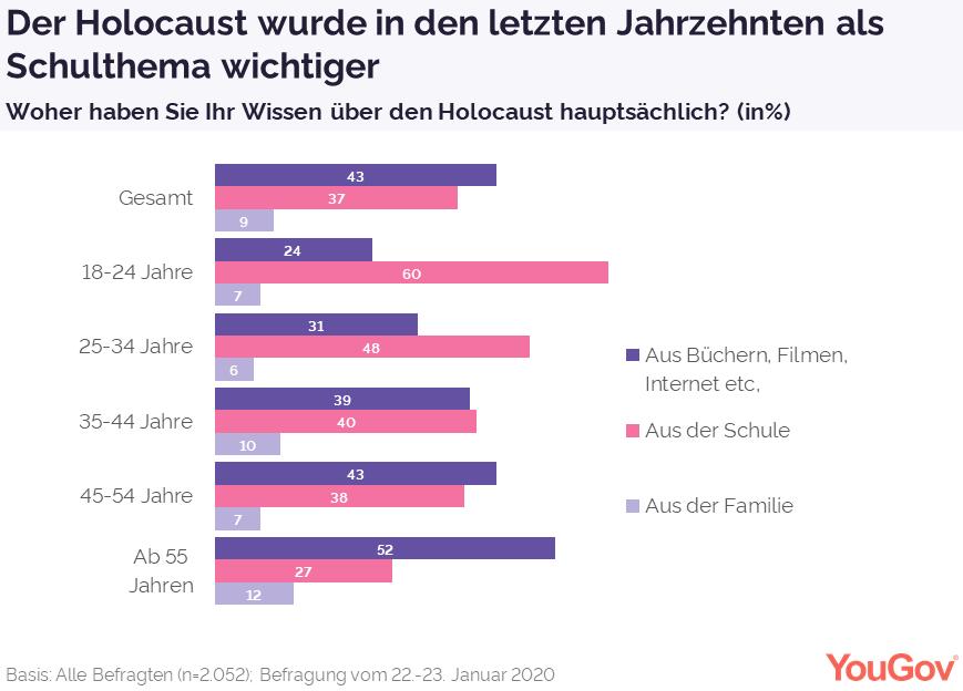Holocaust heute wichtigeres Schulthema als früher