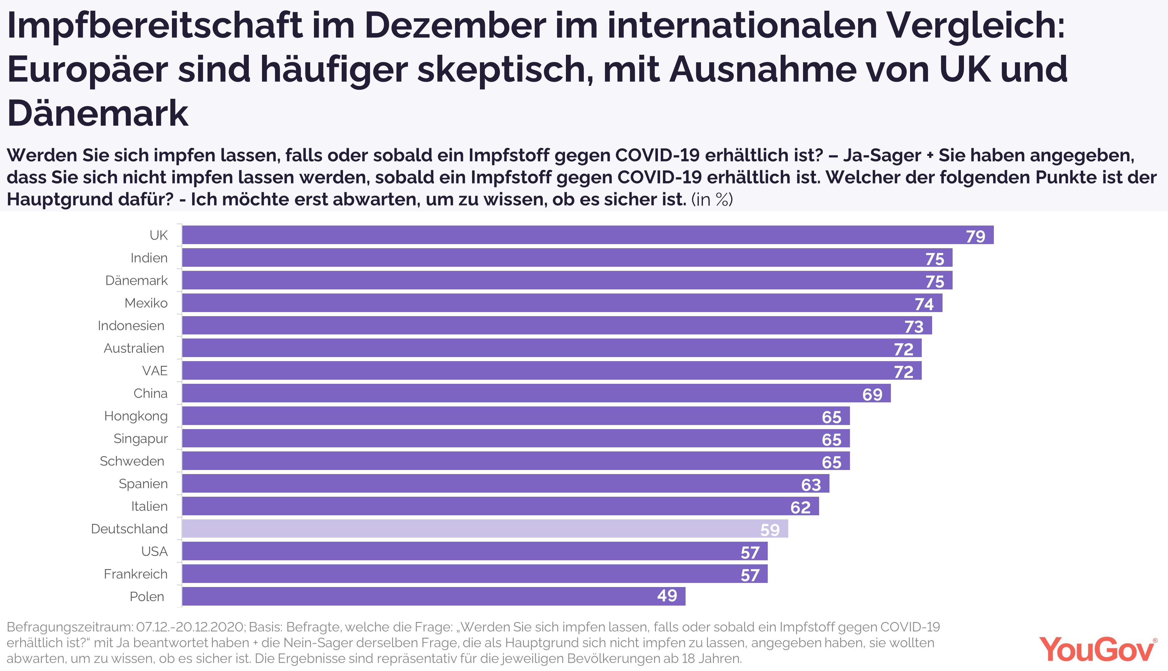 Europäer sind skeptsicher bzgl. Corona-Impfungen als Rest der Welt