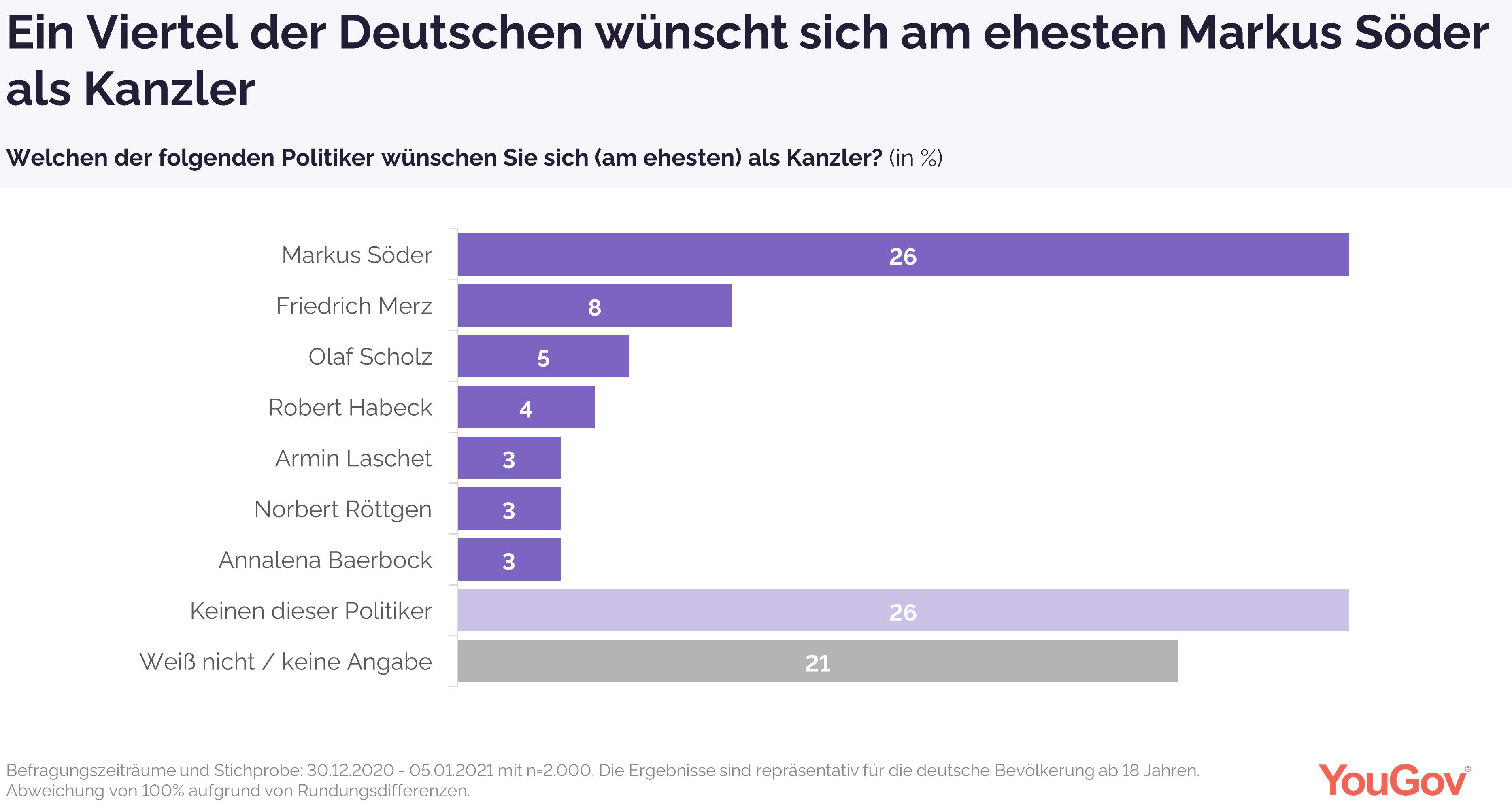 Ein Viertel der Deutschen wünscht sich am ehesten Söder als Kanzler