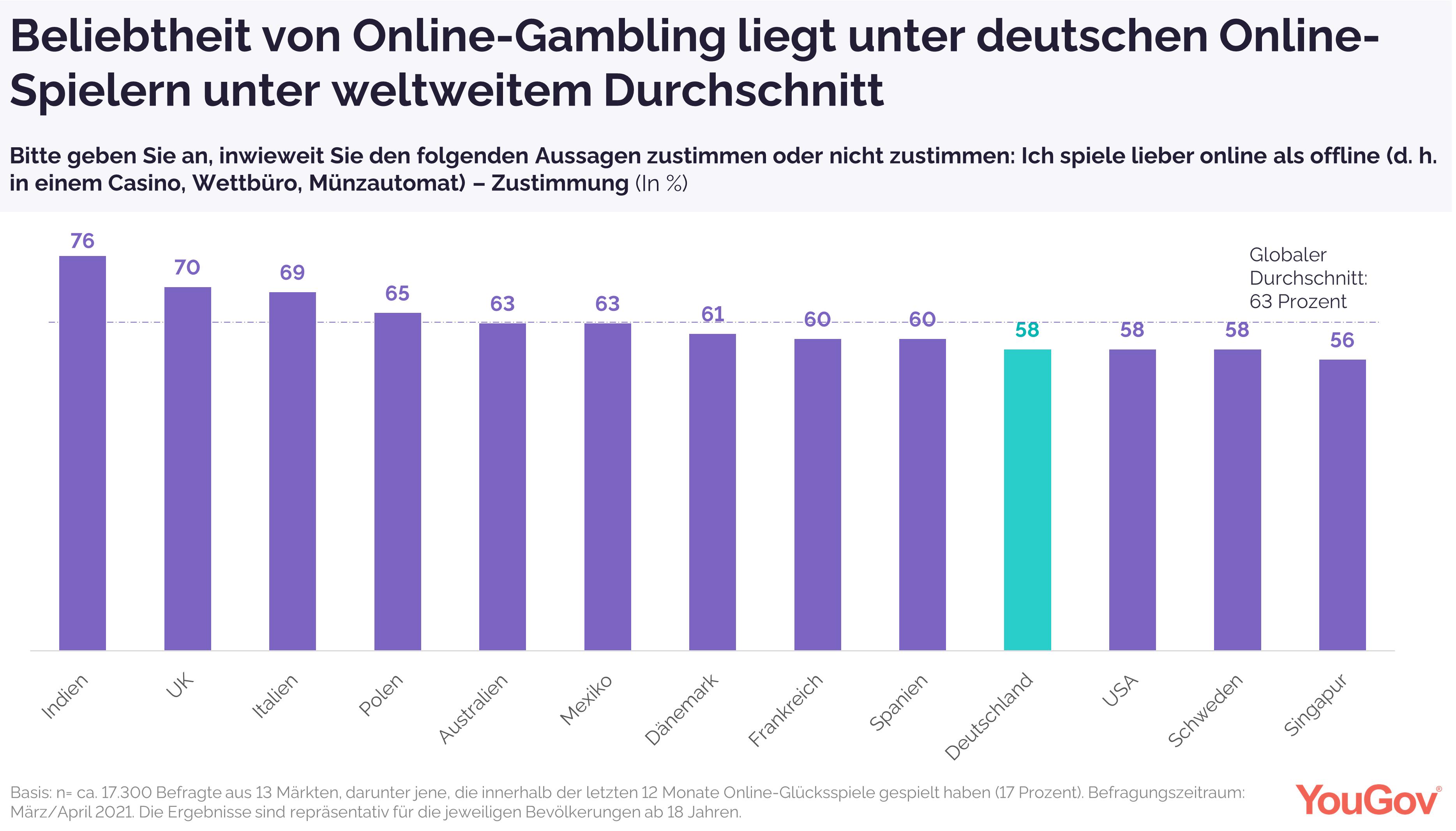 Weltweiter Vergleich Online-Gambling