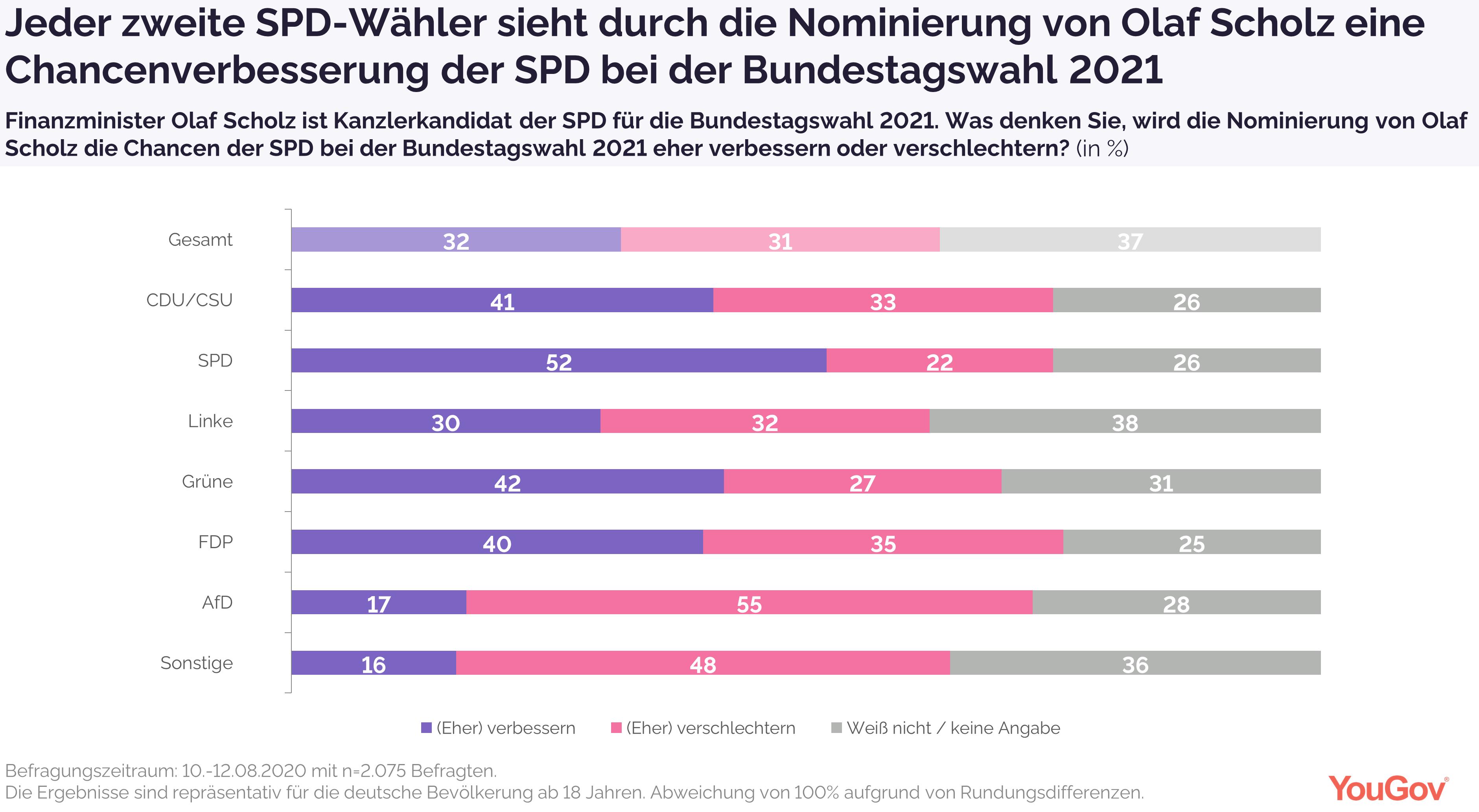 Jeder zweite SPD-Wähler sieht gute Chancen für die SPD