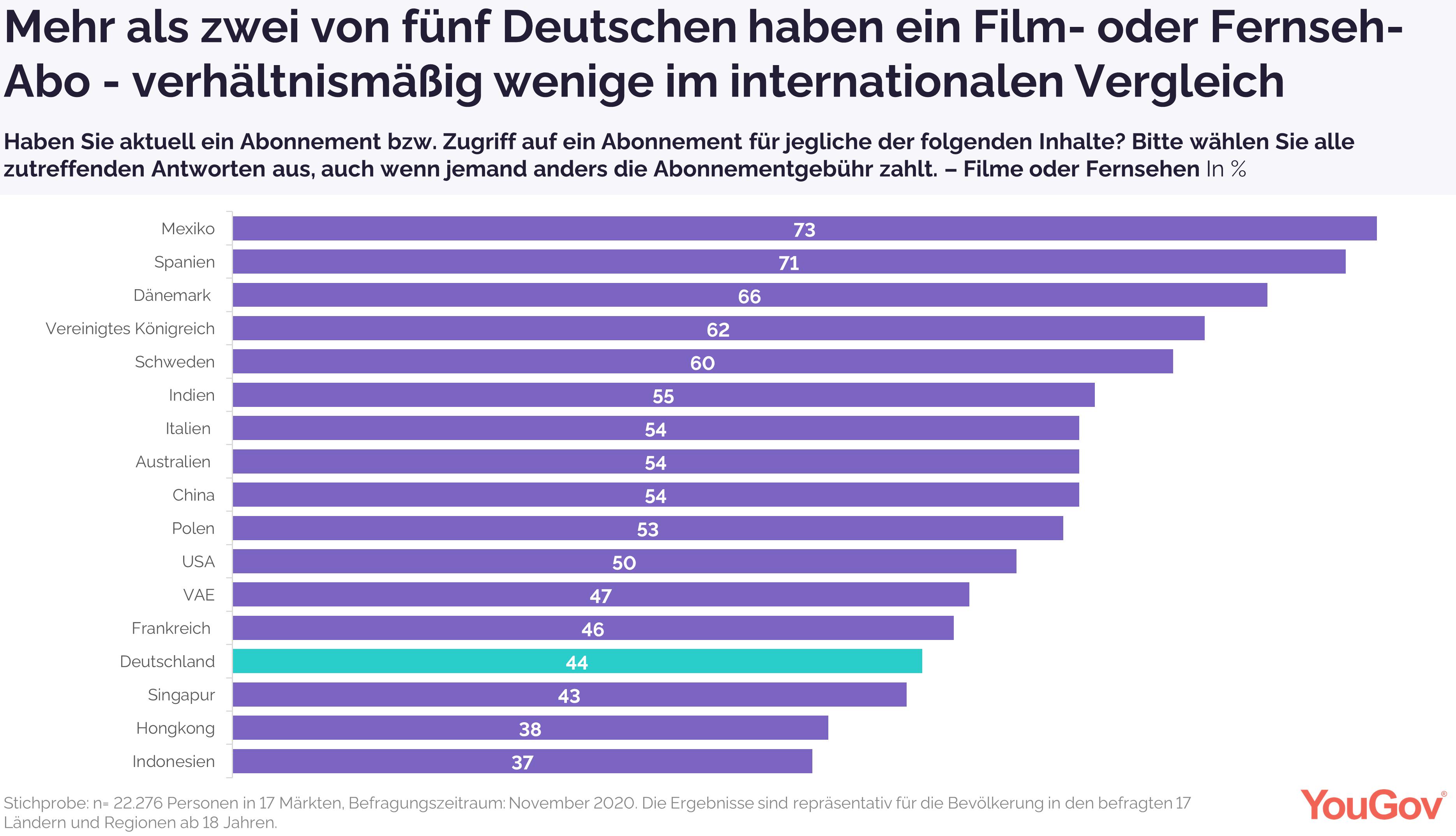 44 Prozent der Deutschen haben ein Film- und Fernsehabo