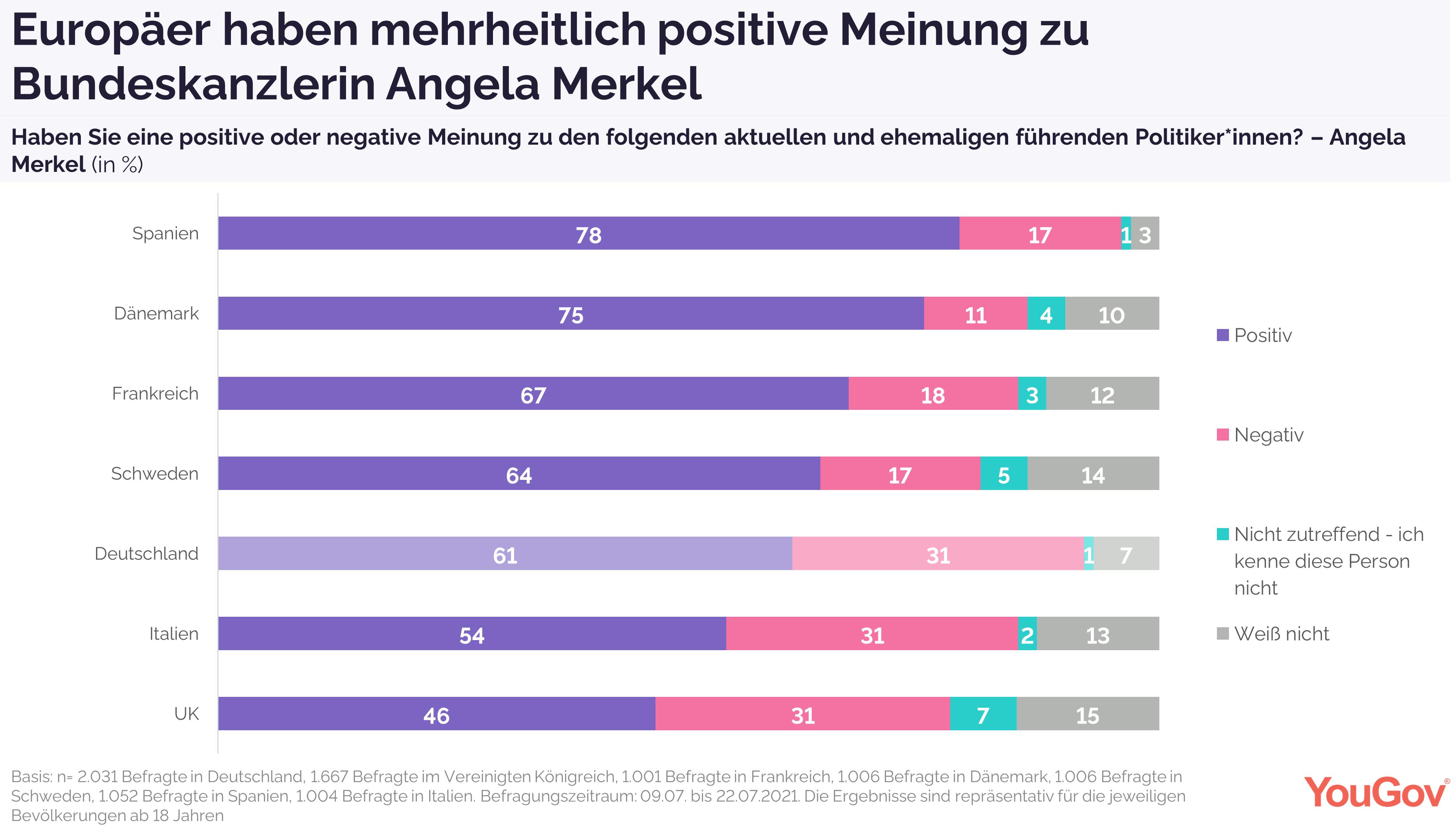 Mehrheitlich positive Meinung zu Angela Merkel in Europa