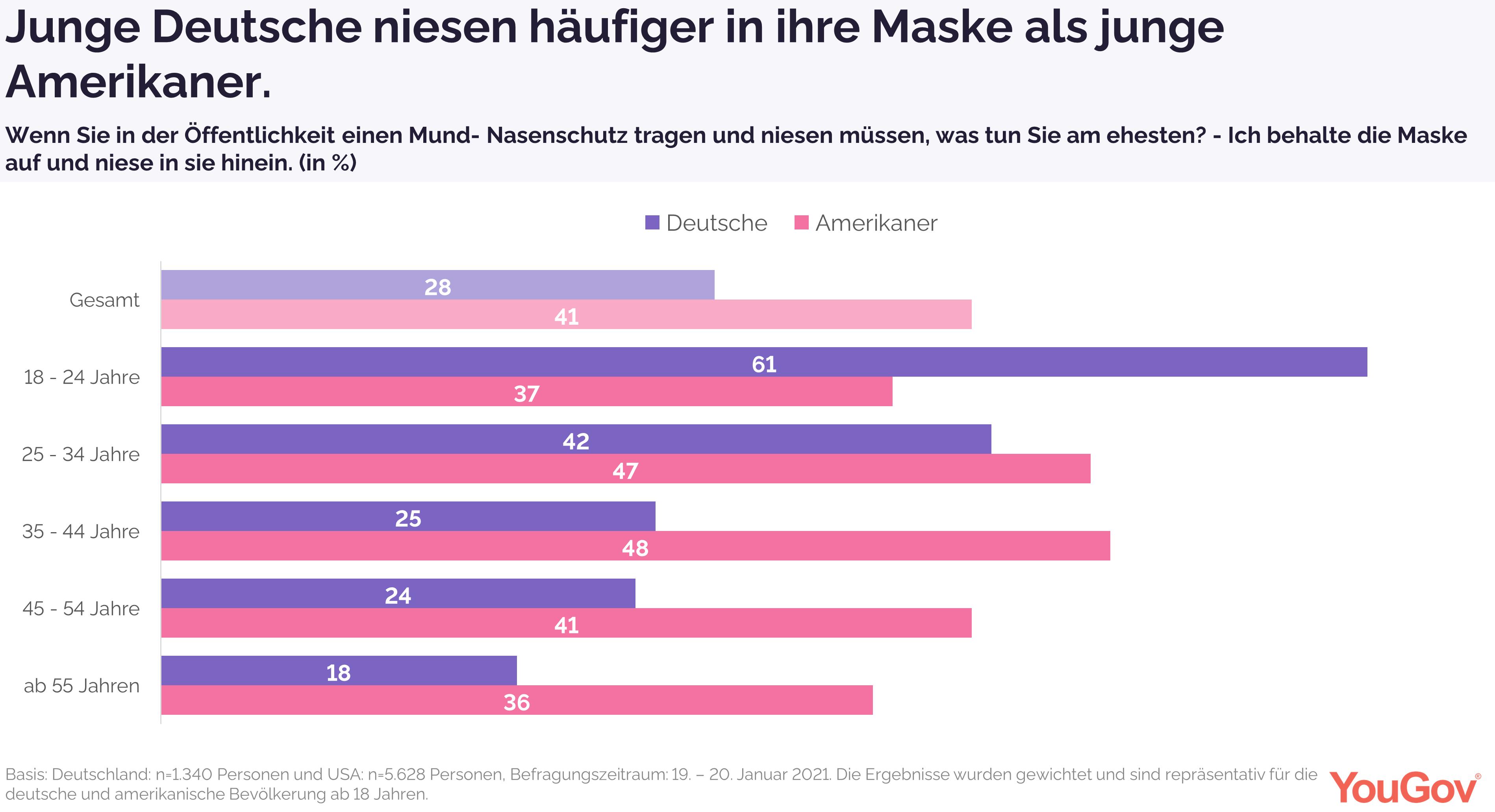 Junge Deutsche niesen häufiger in Maske als junge Amerikaner
