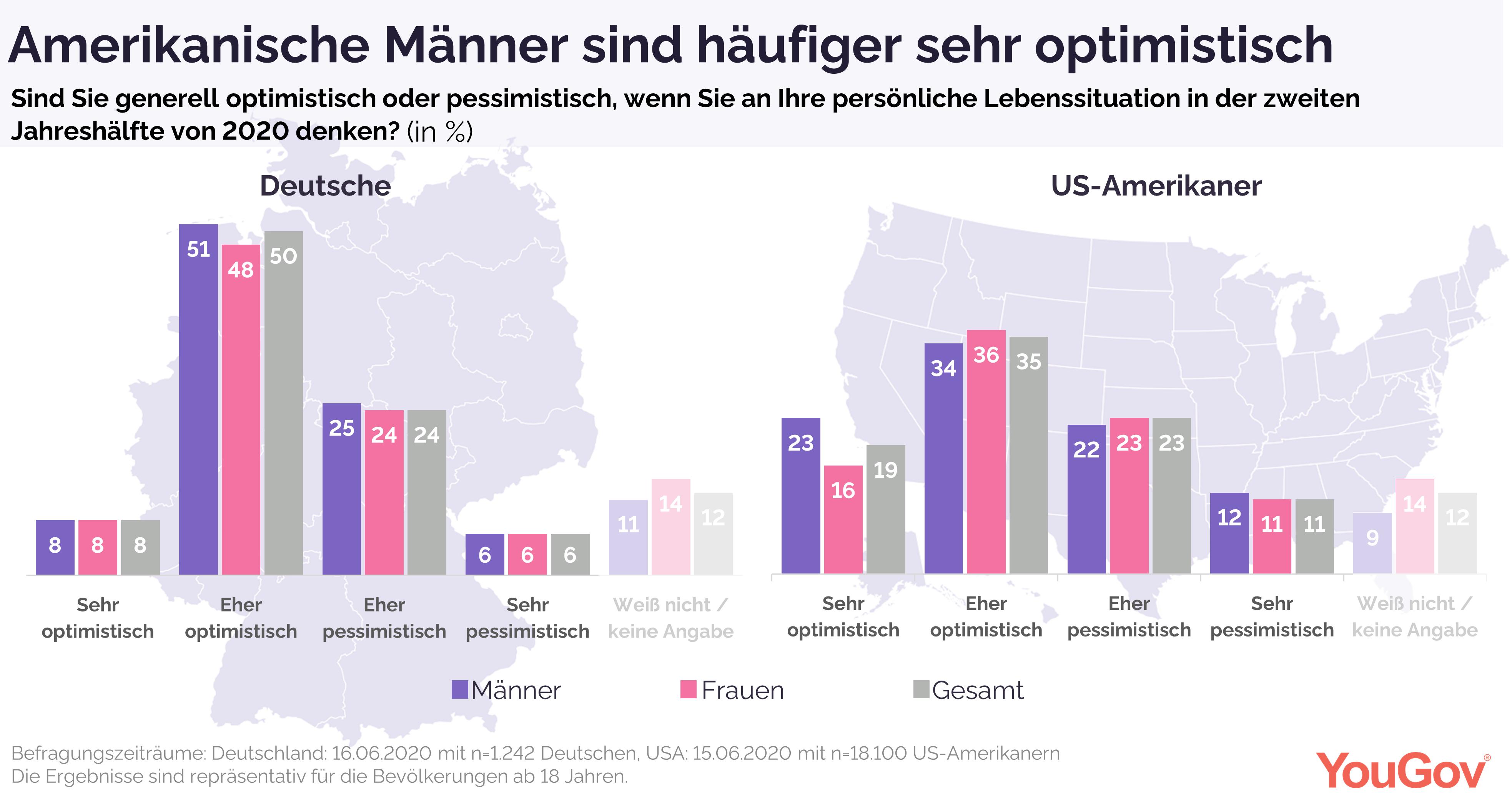 Amerikanische Männer sind am häufigsten optimistisch