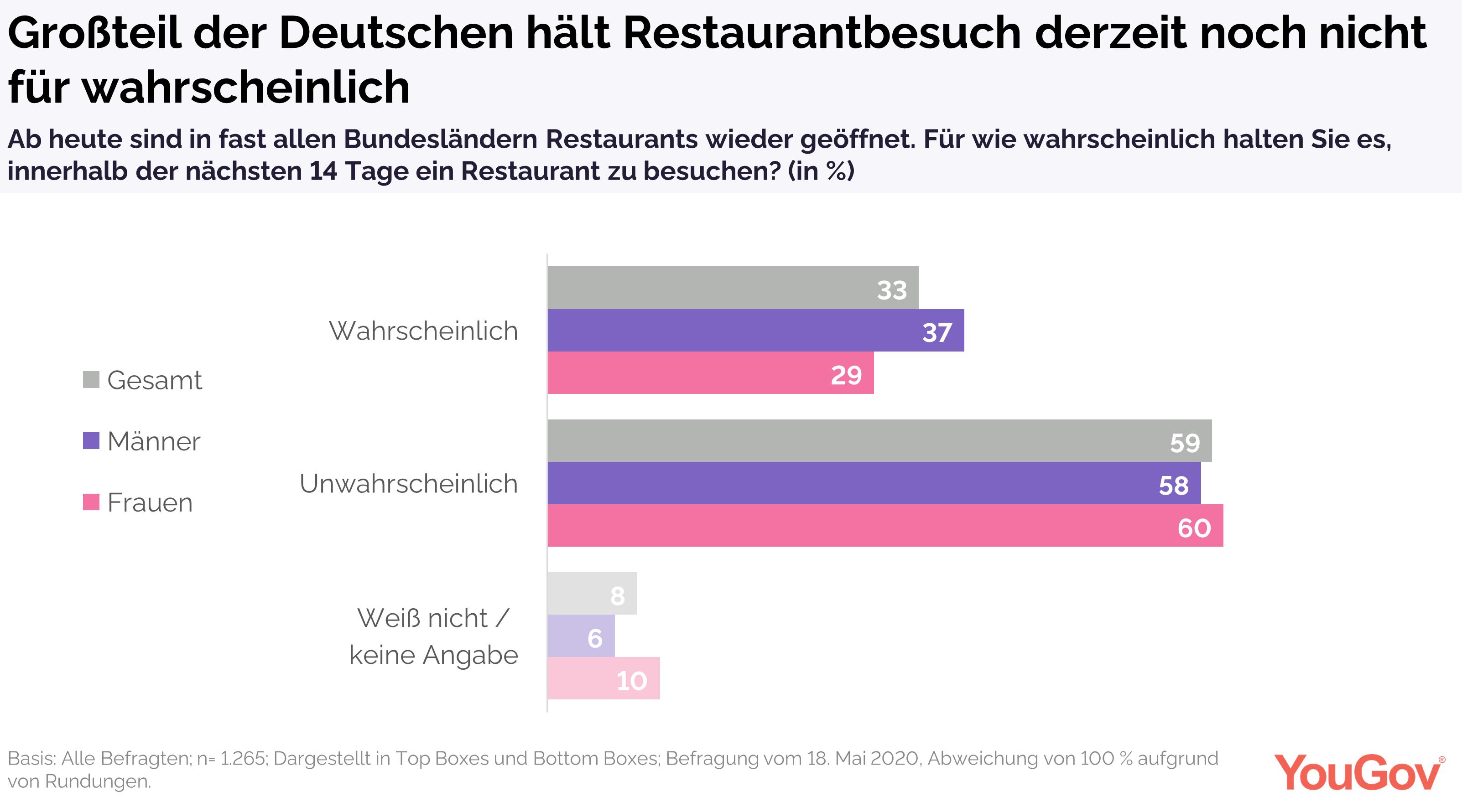Restaurantbesuch für ein Drittel wahrscheinlich