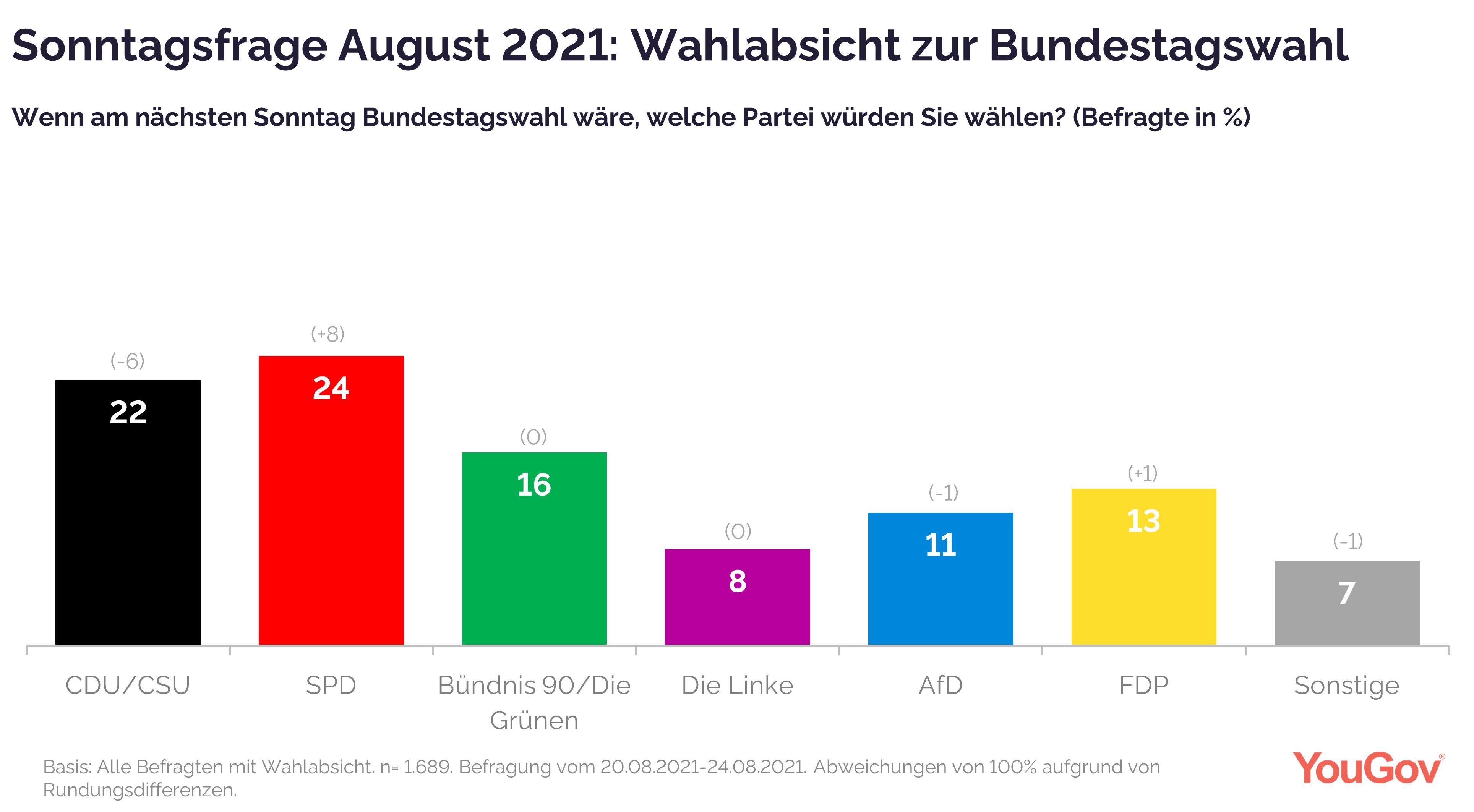 Wahlabsicht August