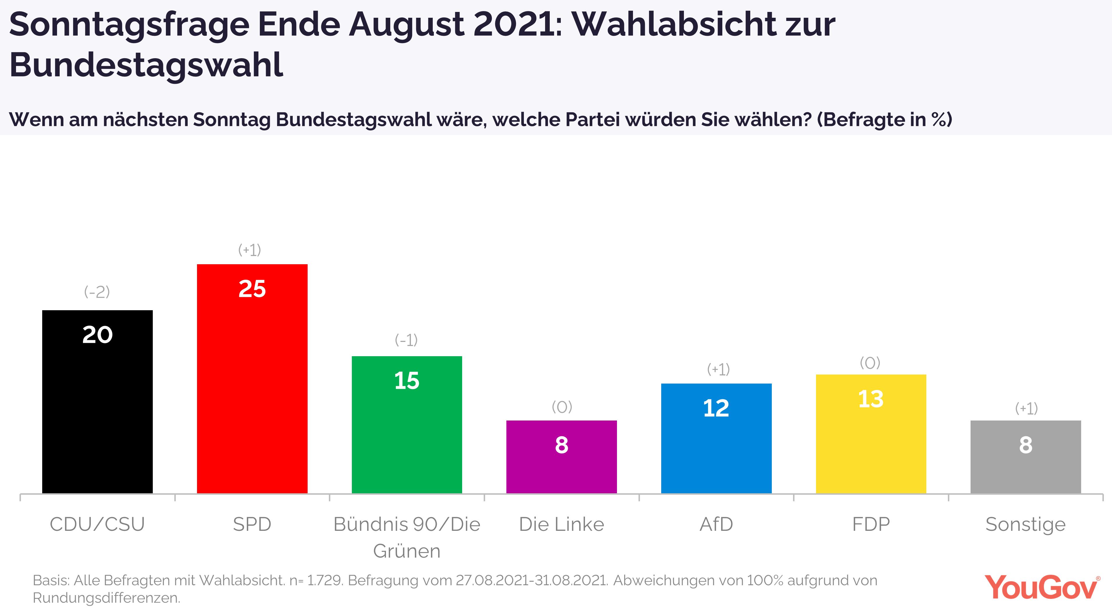 Sonntagsfrage Ende August 2021